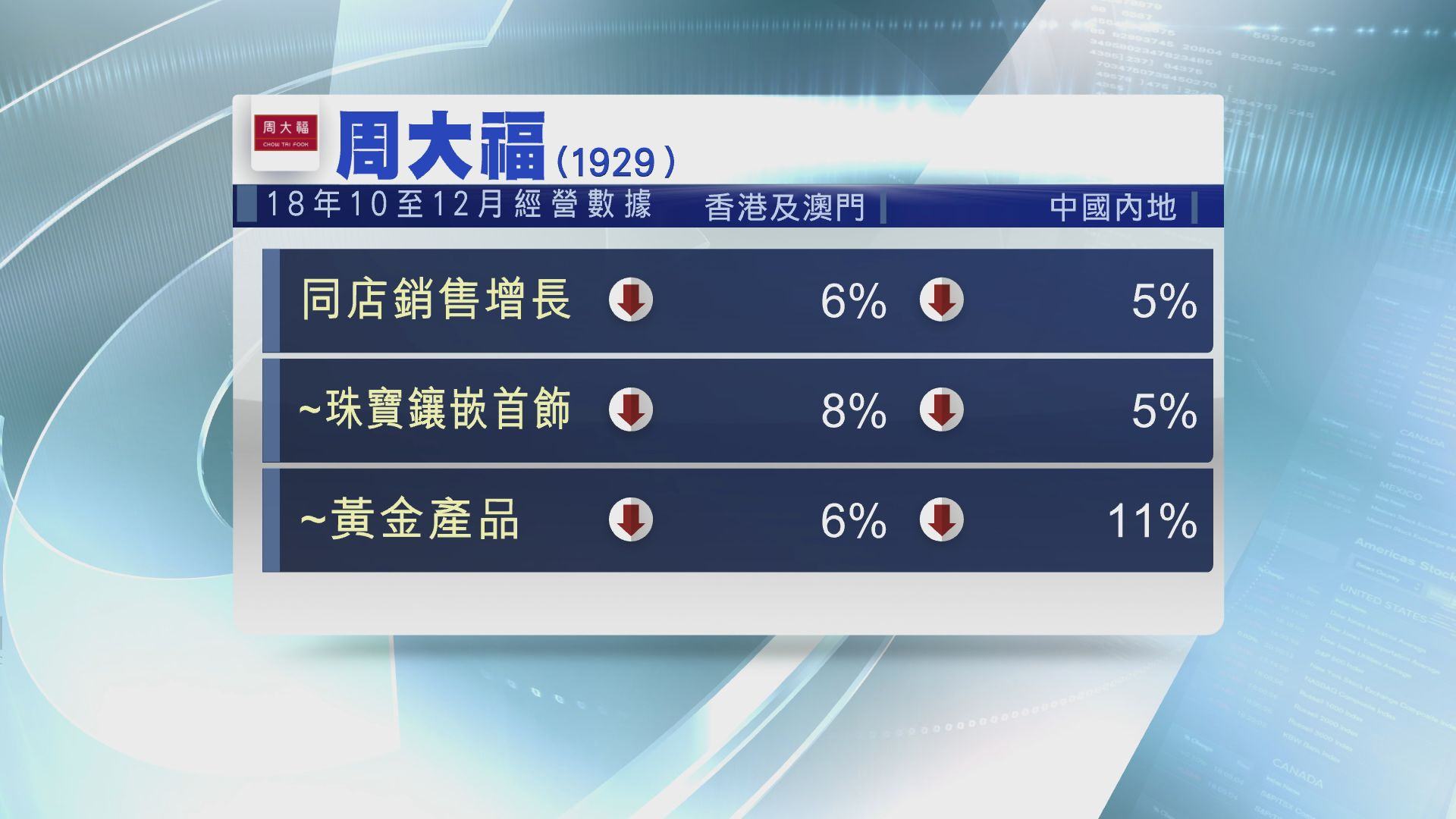 【上季數據】周大福港澳同店銷售按年跌6%