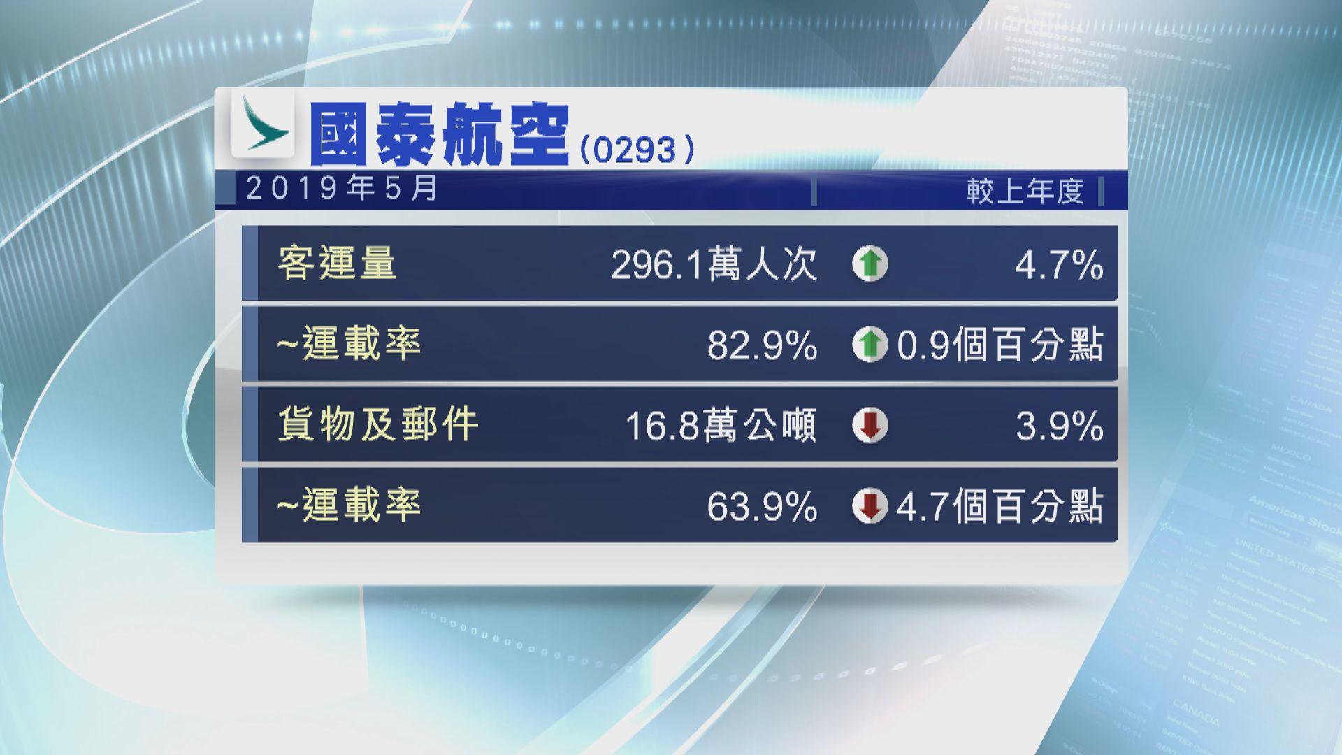 【最新數據】國泰上月客運量升4.7%