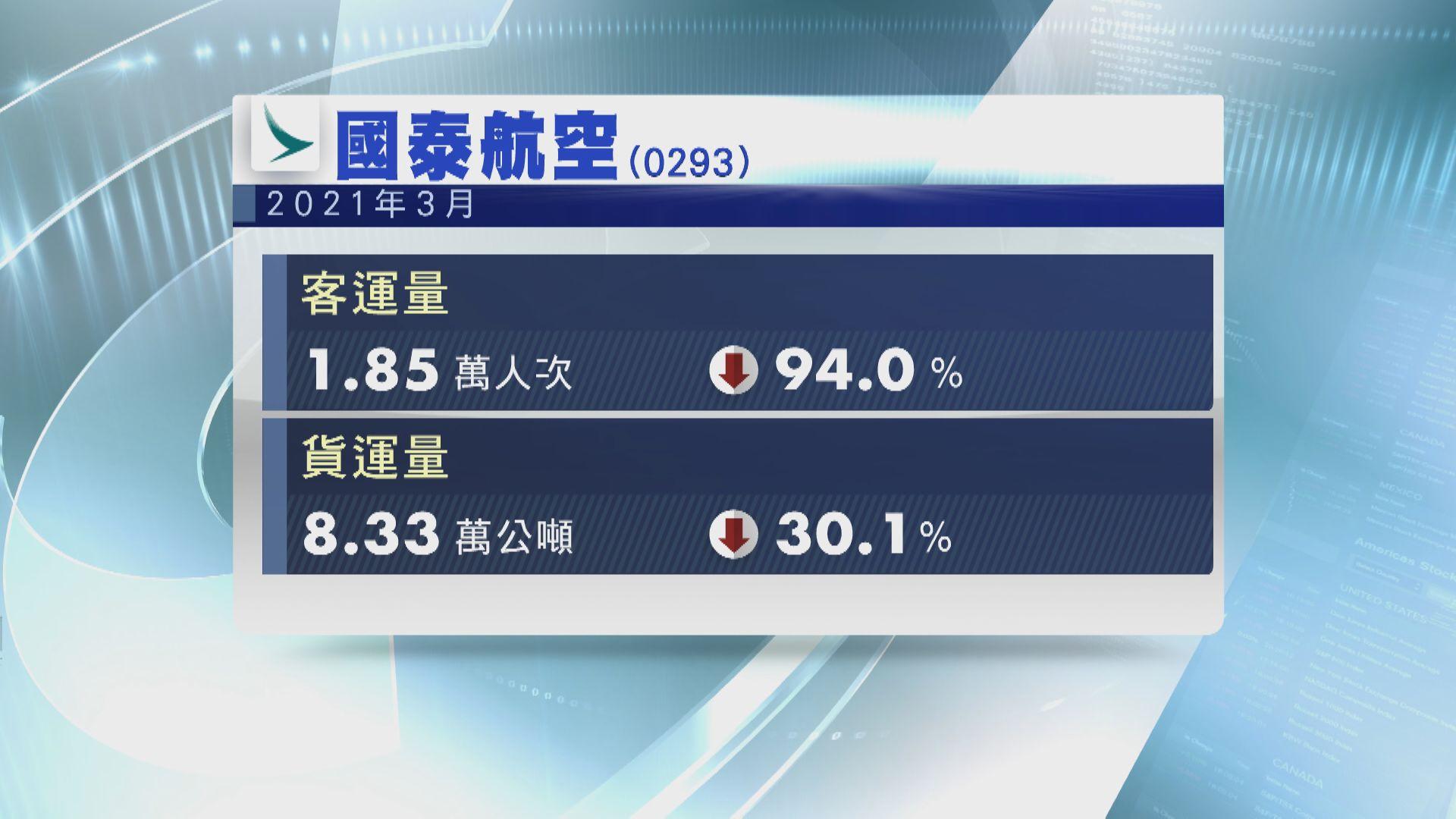 國泰3月日均載客唔夠600人  按年跌94%