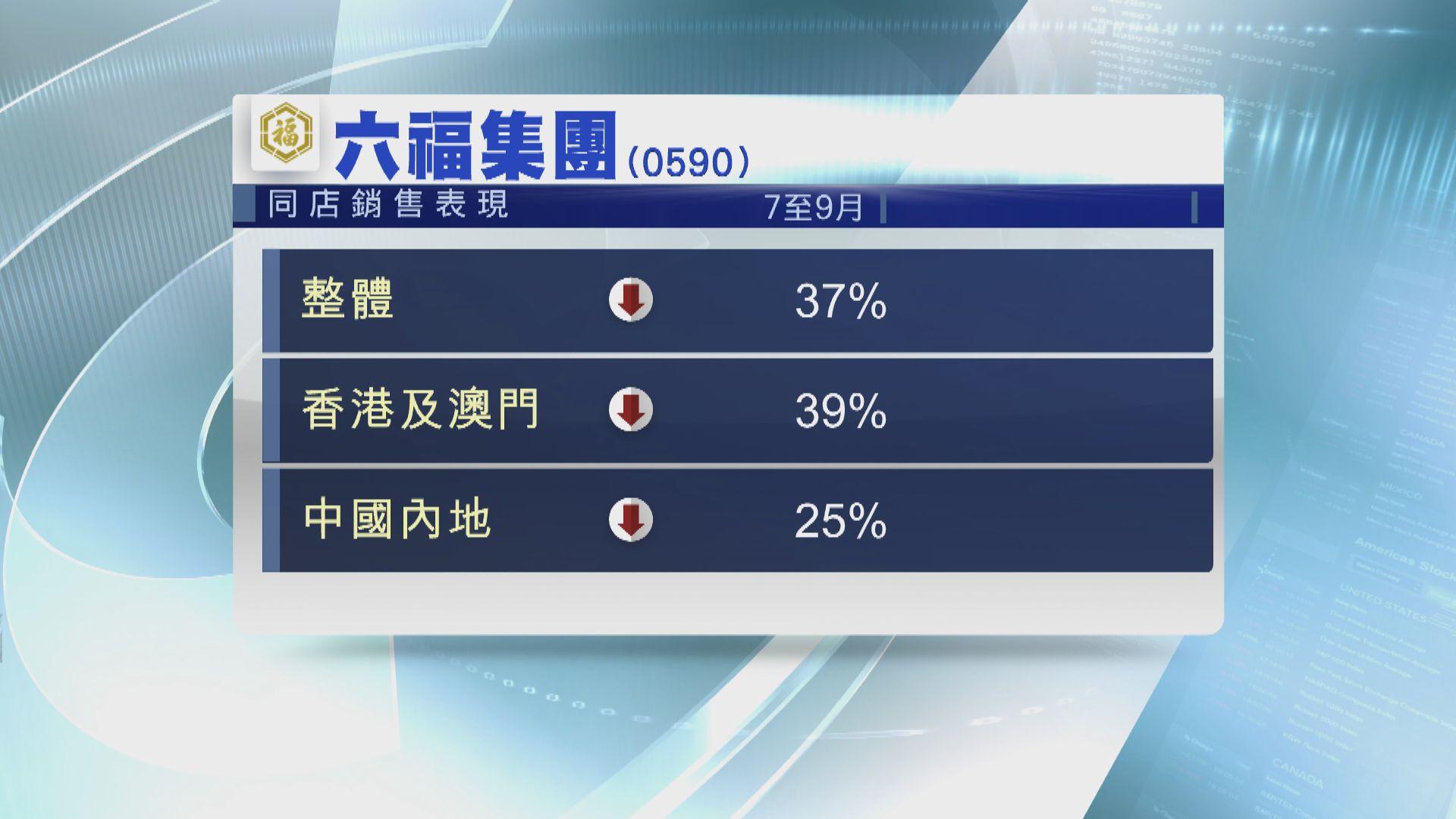 【負增長】六福第二季同店銷售按年跌37%