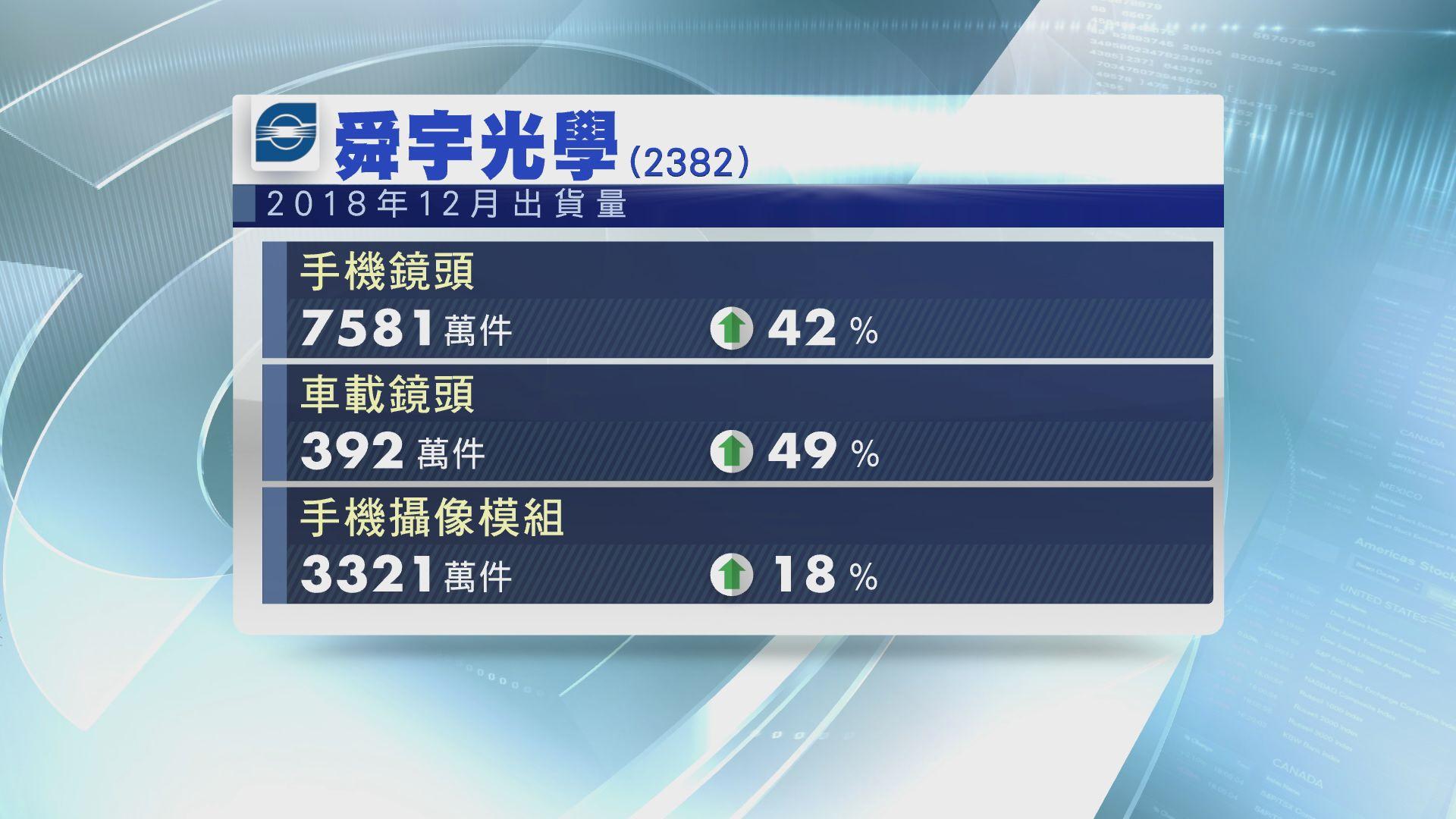舜宇手機鏡頭出貨量按年增42%
