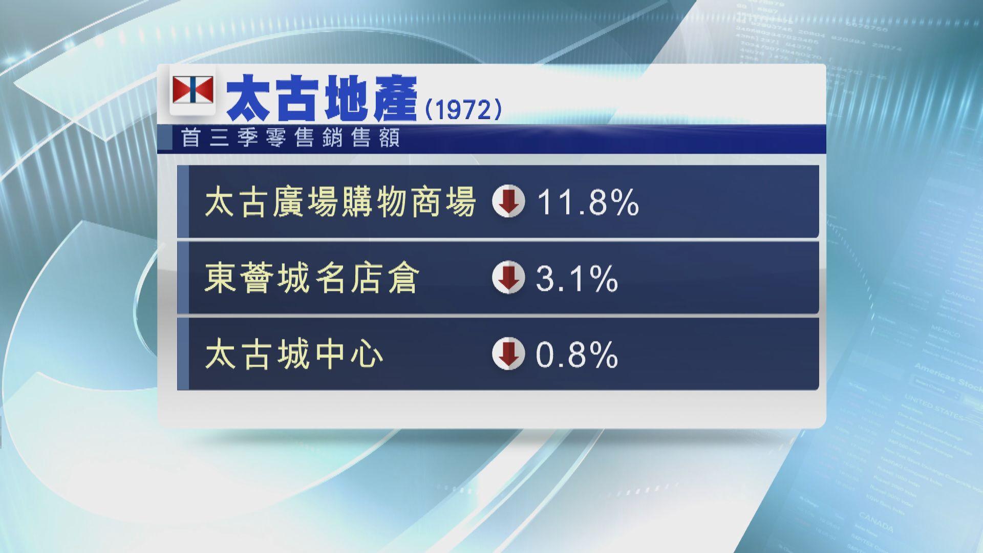 【零售銷售】太古廣場首三季零售銷售額跌11%