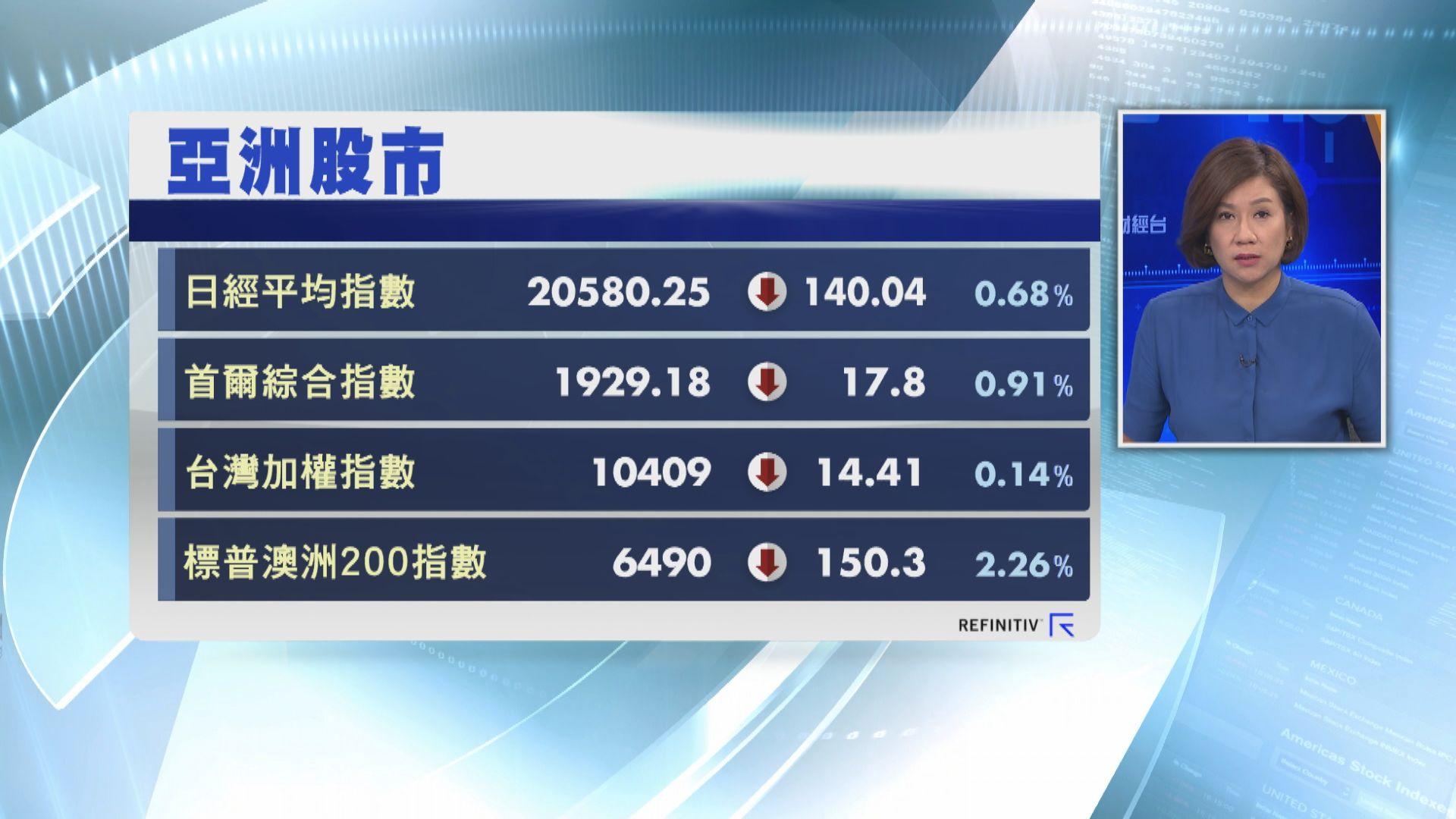 【亞股受壓】日韓股市曾跌近3%