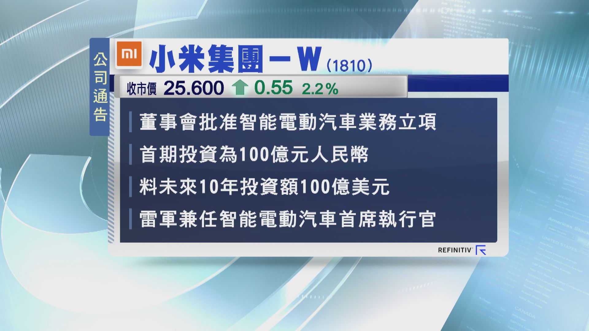 確認造電動車!小米:未來10年投資780億