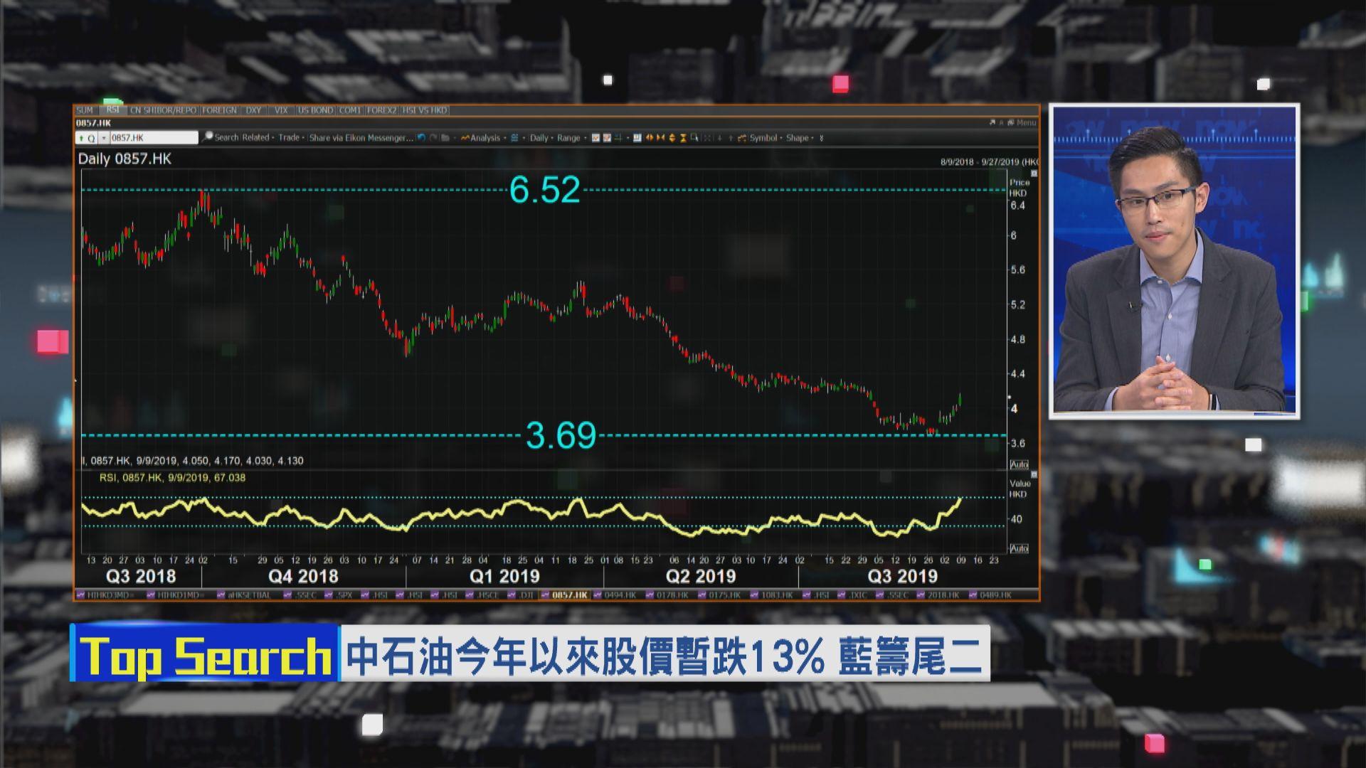 【財經TOP SEARCH】中石油最盡見$4.3?