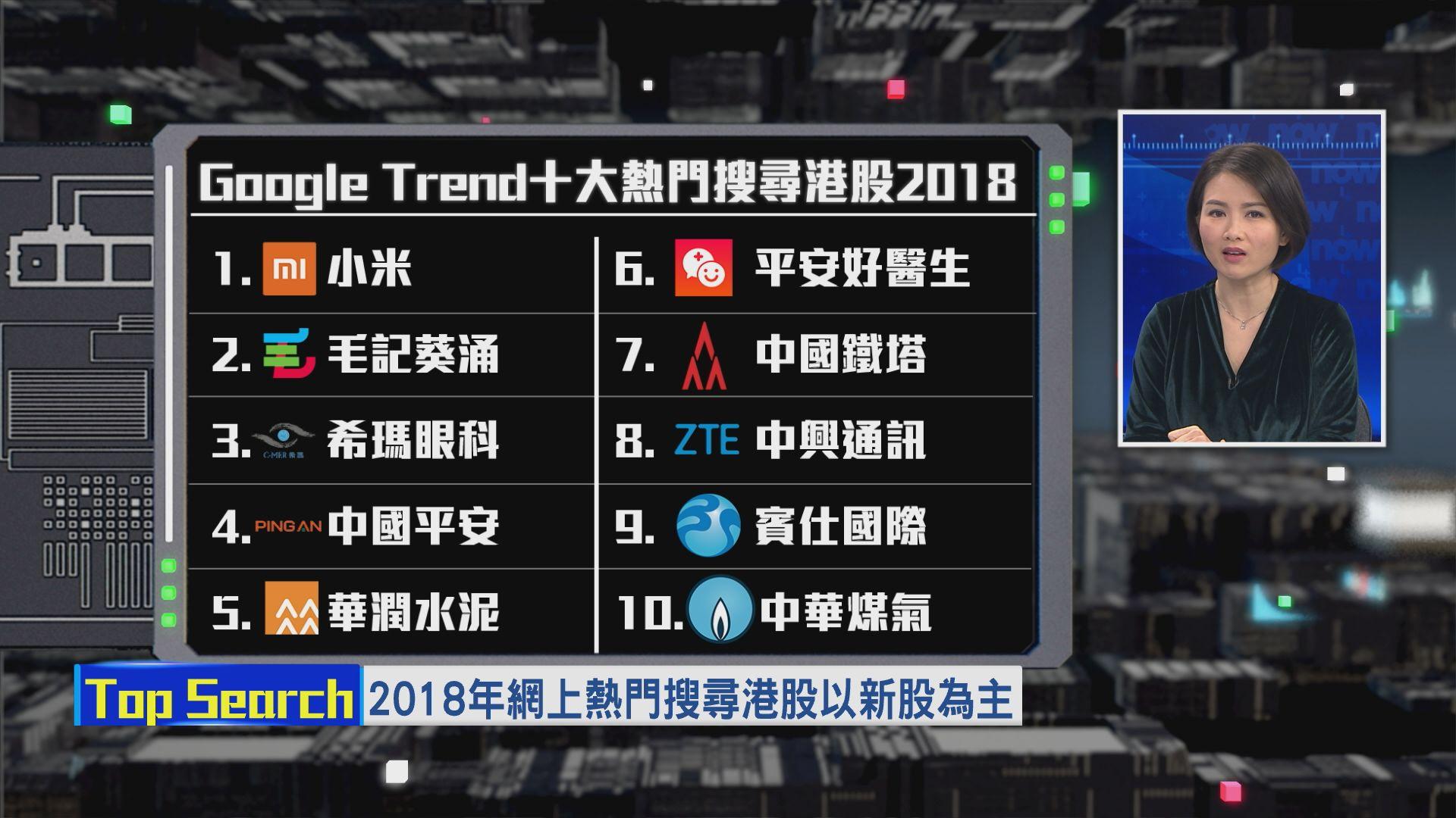 【財經TOP SEARCH】2018年度十大熱門搜尋港股(下)