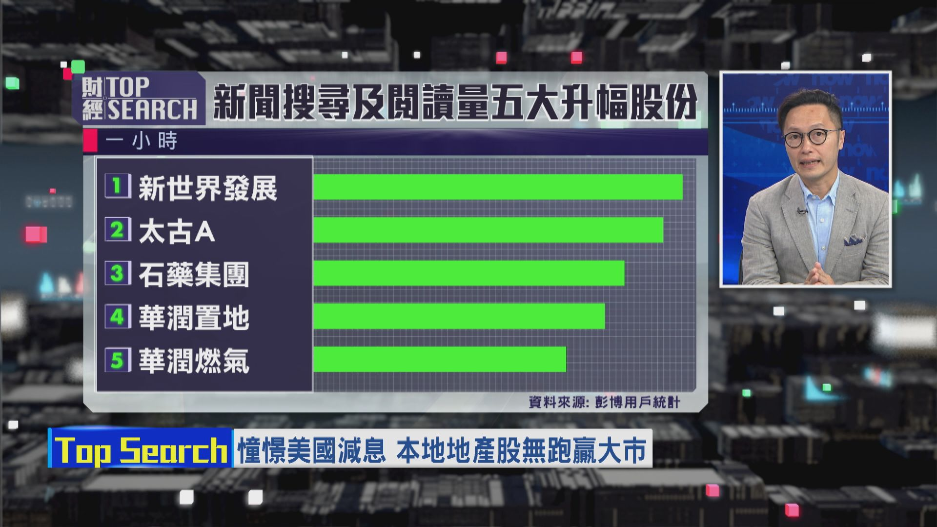 【財經TOP SEARCH】減息炒唔起地產股