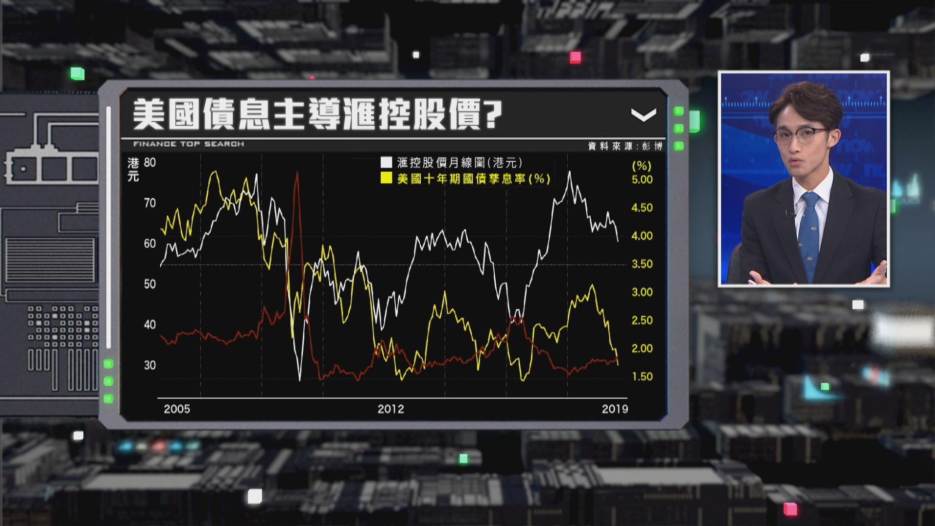 【財經TOP SEARCH】美再減息滙控股價有難?