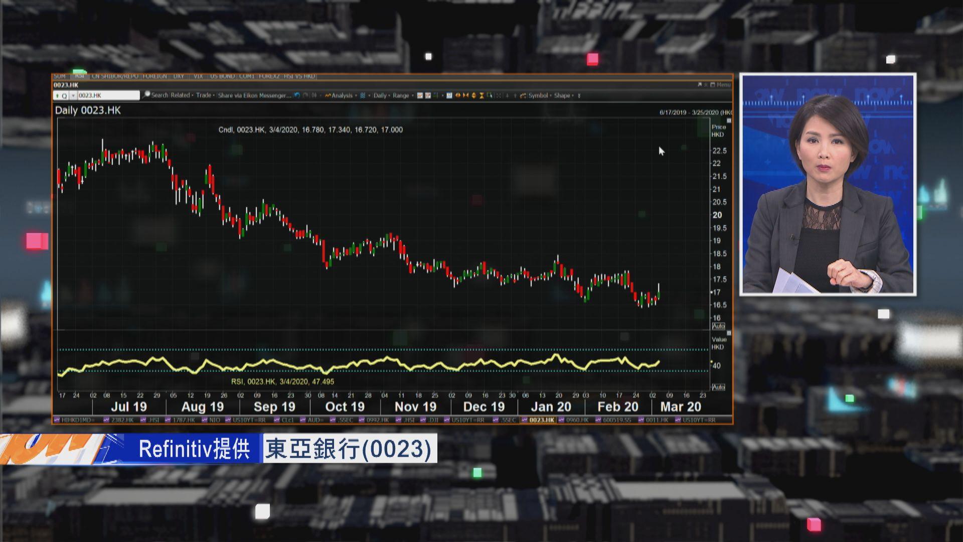 【財經TOP SEARCH】美減息銀行股受累 惟東亞逆市升