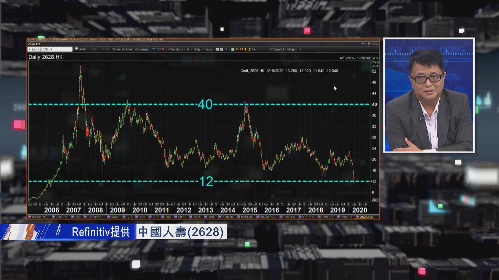 【財經TOP SEARCH】跌市基金套現壓力增 國壽捱沽