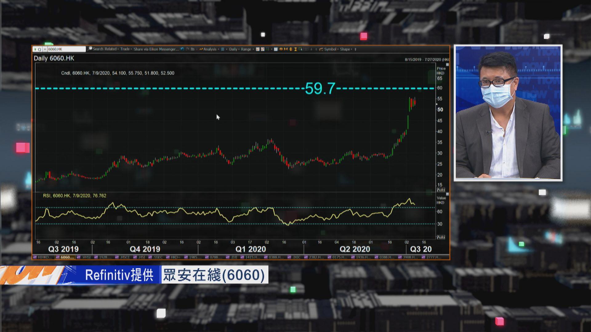【財經TOP SEARCH】眾安在綫追落後炒幾耐?