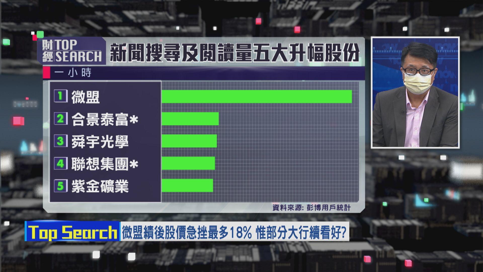 【財經TOP SEARCH】高位買微盟最少要捱一年?