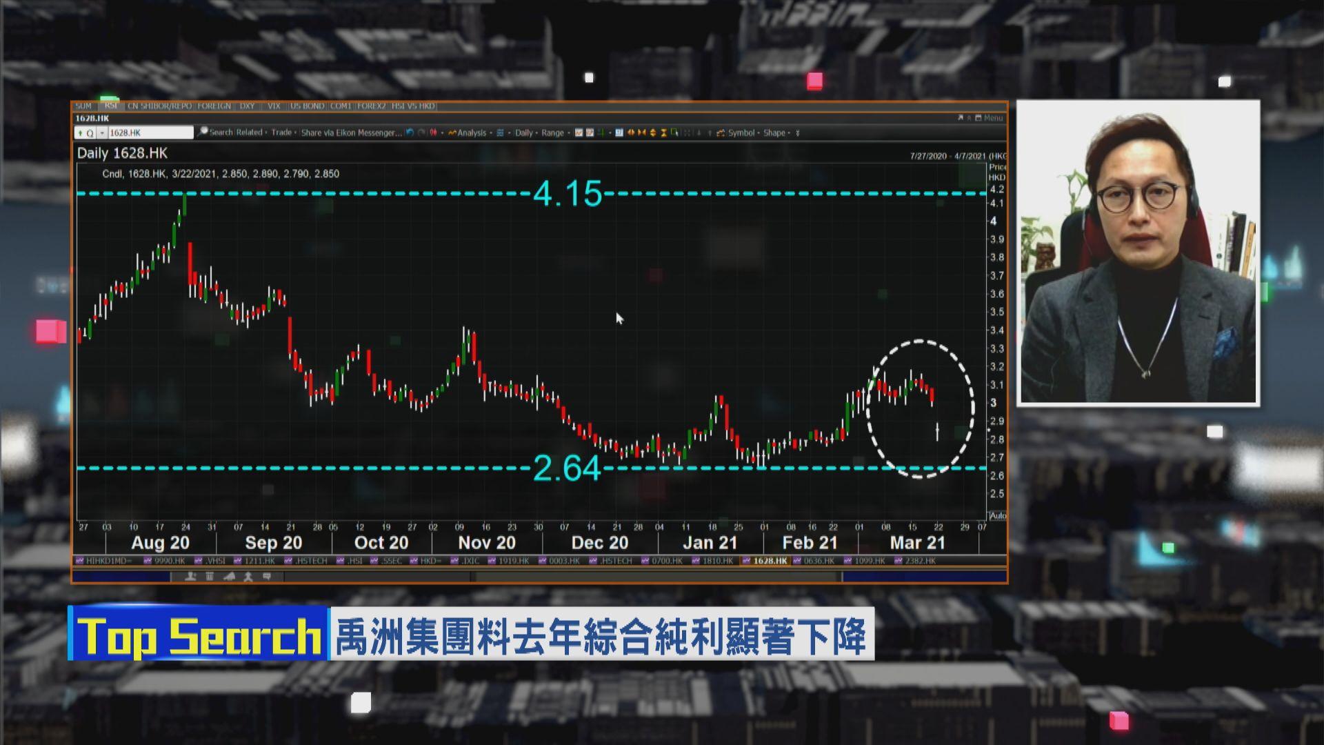 【財經TOP SEARCH】禹洲捱沽兩大「死因」