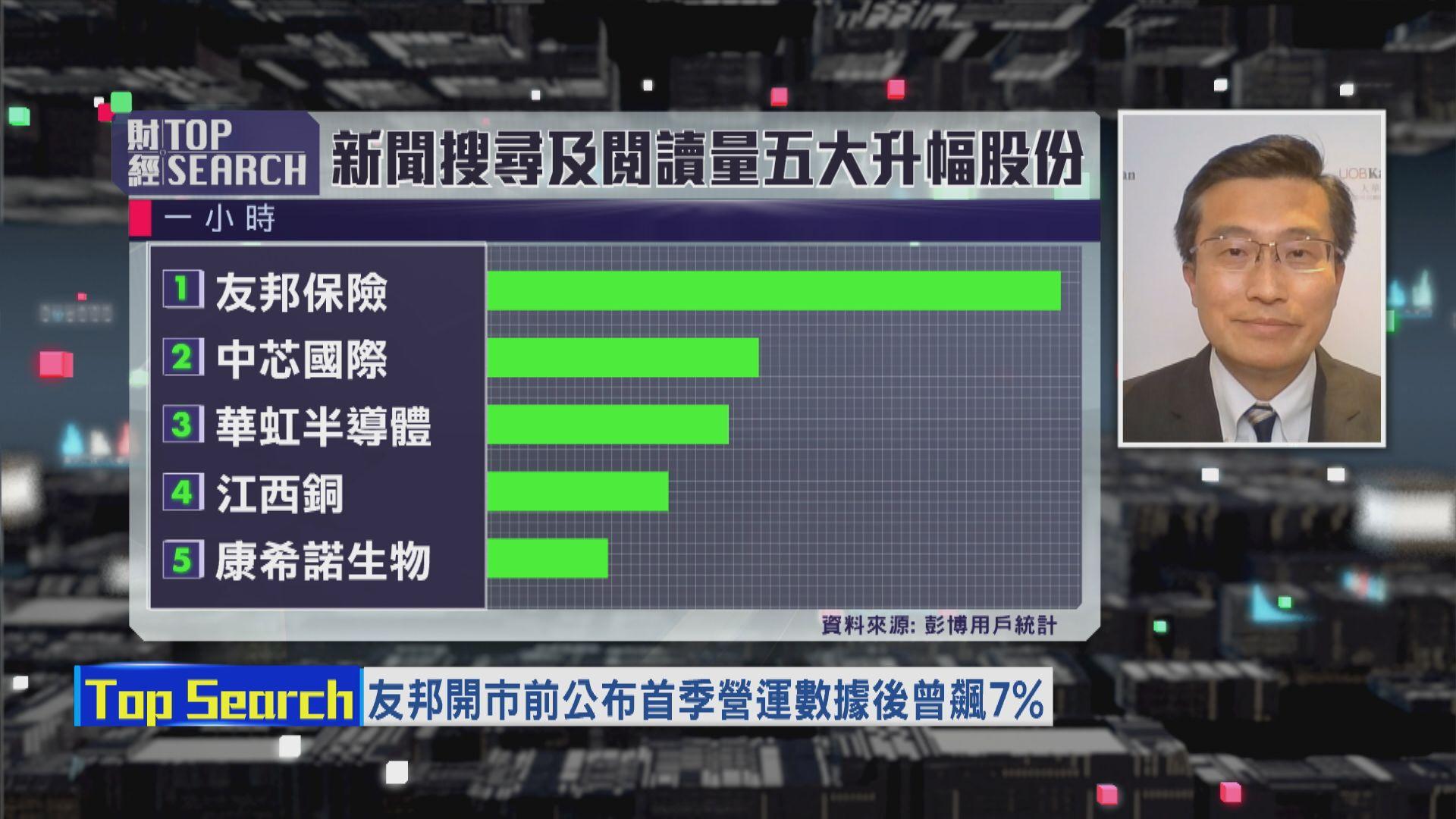 【財經TOP SEARCH】資金換馬推高友邦股價