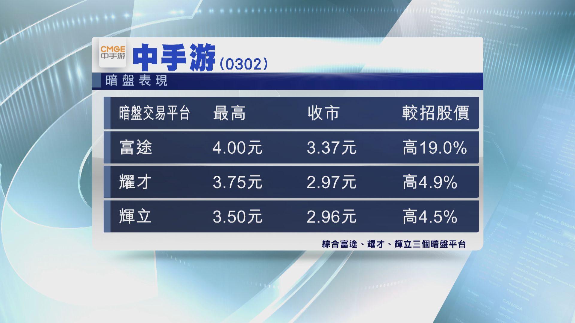 【暗盤表現】中手游科技暗盤較招股價高19%
