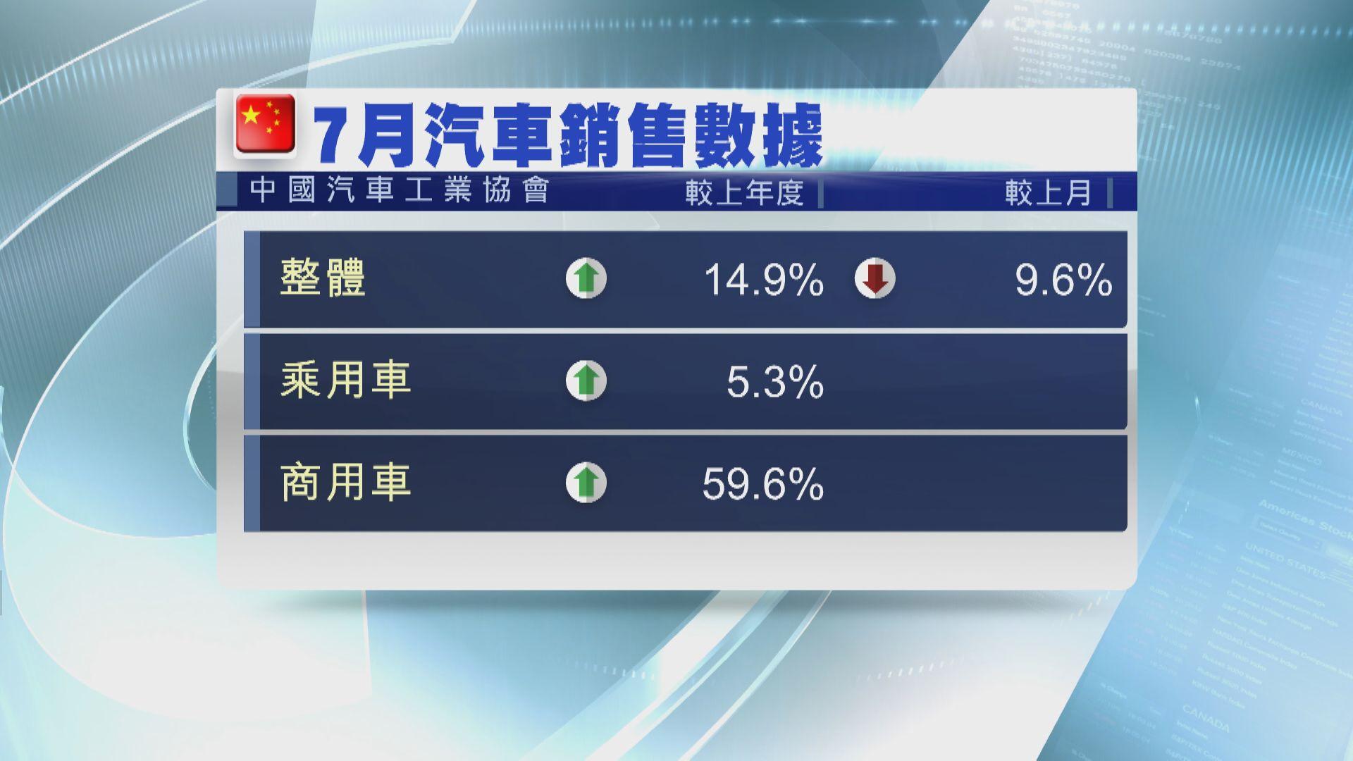 內地7月汽車銷量升14.9% 但按月回落
