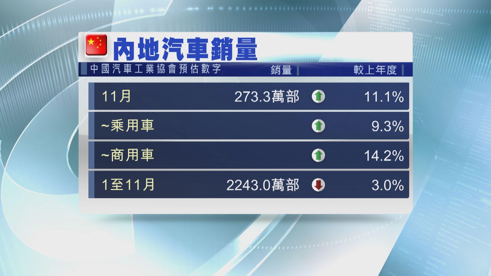 內地11月整體汽車銷售 增11%