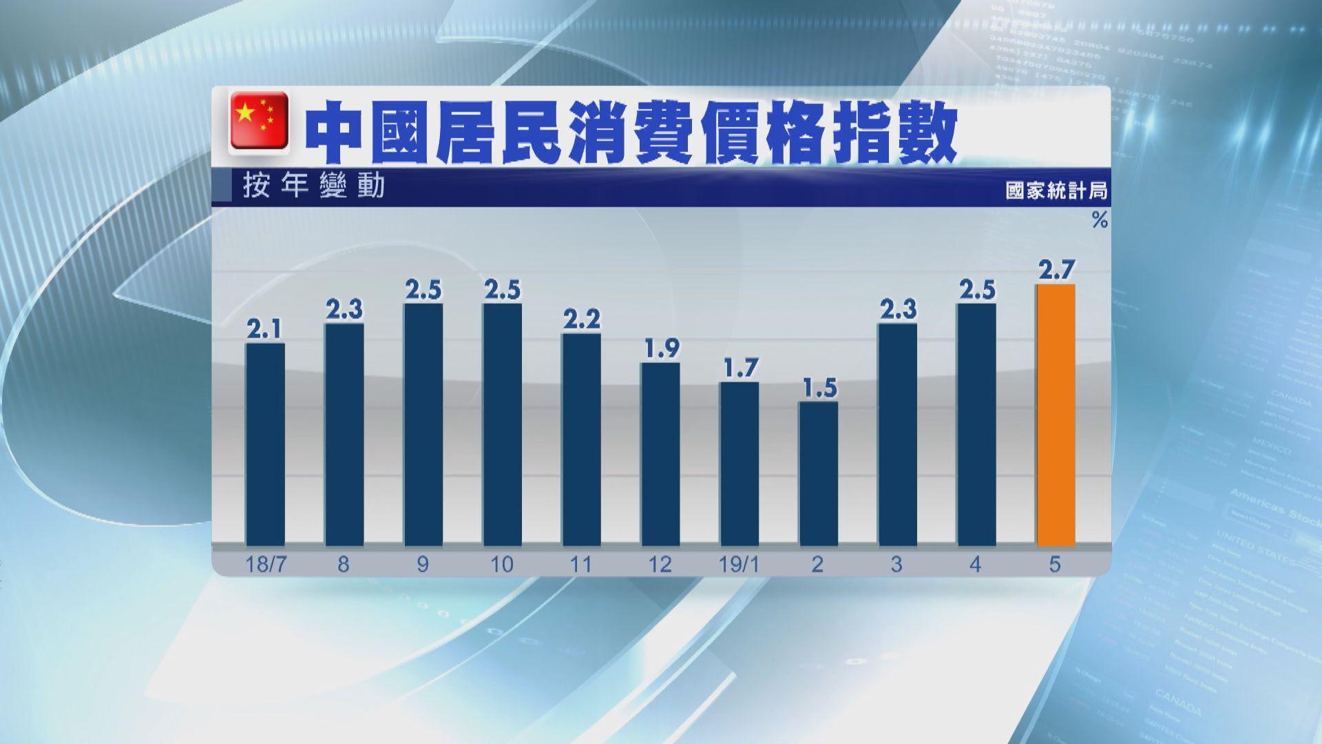 【食品價飆】內地通脹今年可望企穩3%