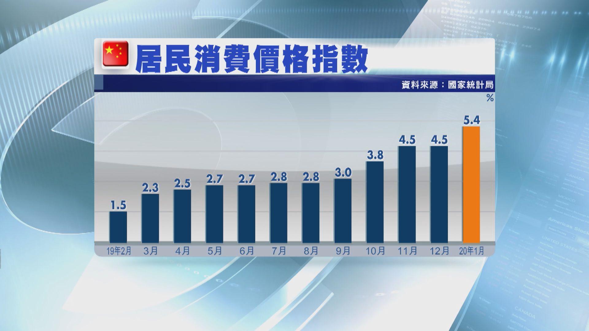 【疫情影響】內地通脹率擴大 分析料2月繼續高企