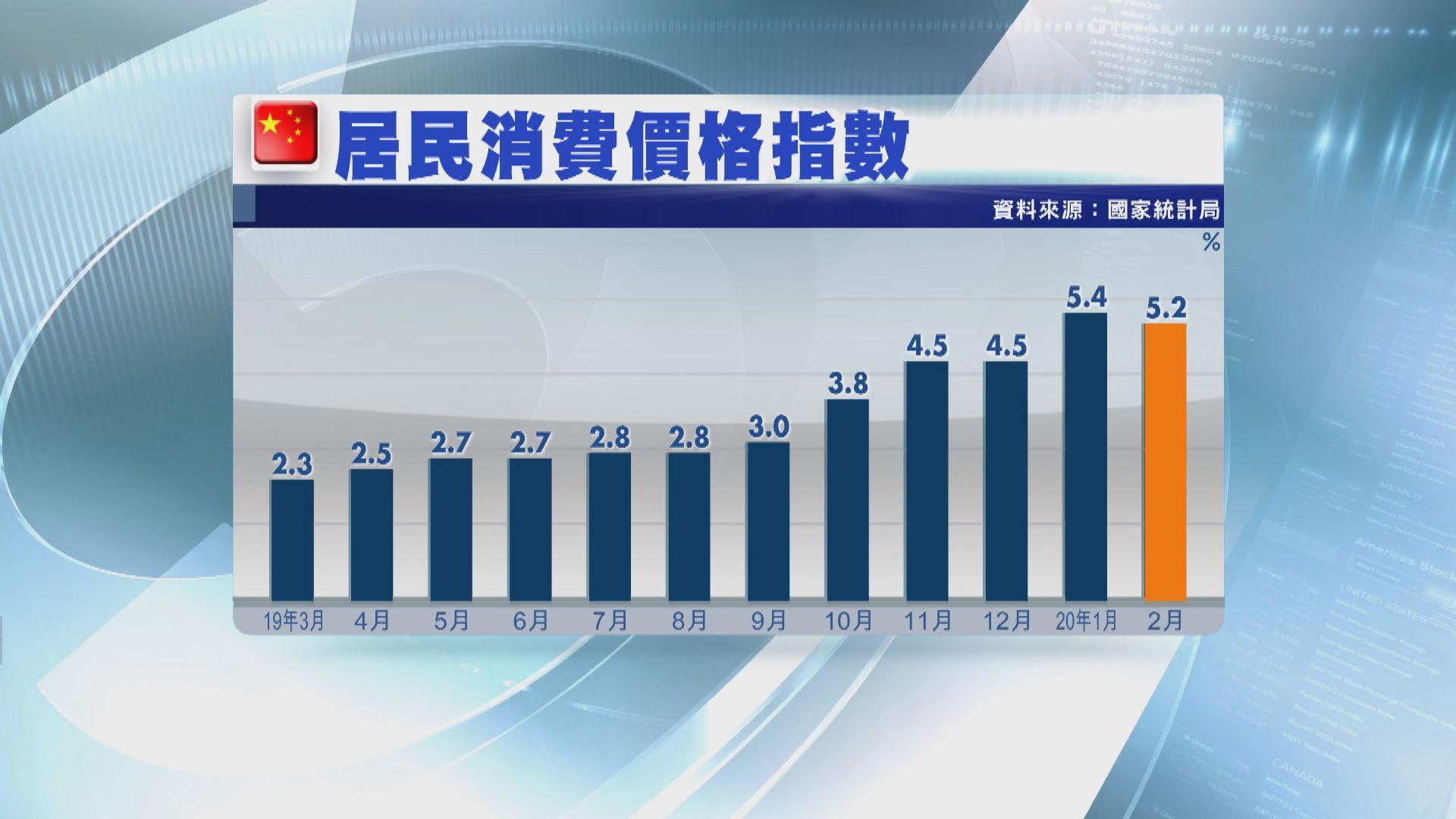 【內地物價】上月通脹回落但仍高企 分析料因囤積行為