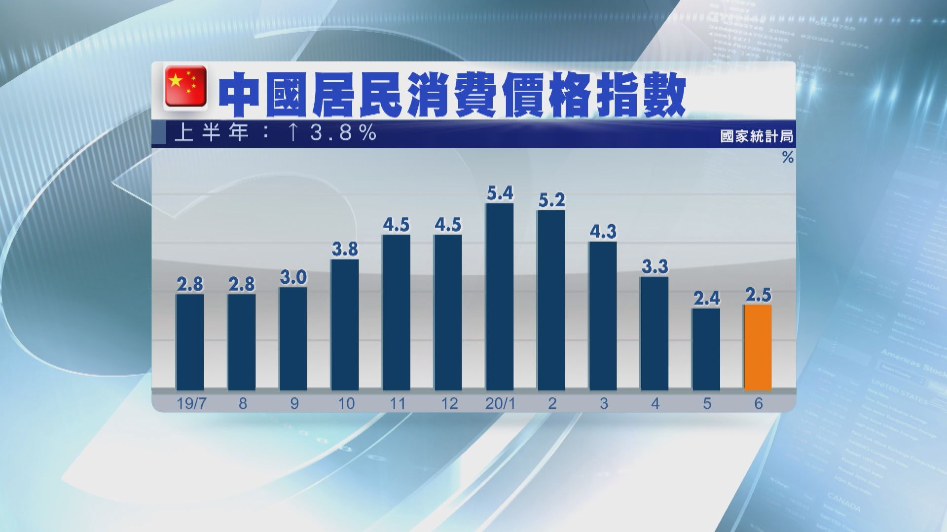 內地六月通脹回升 生產物價跌幅收窄