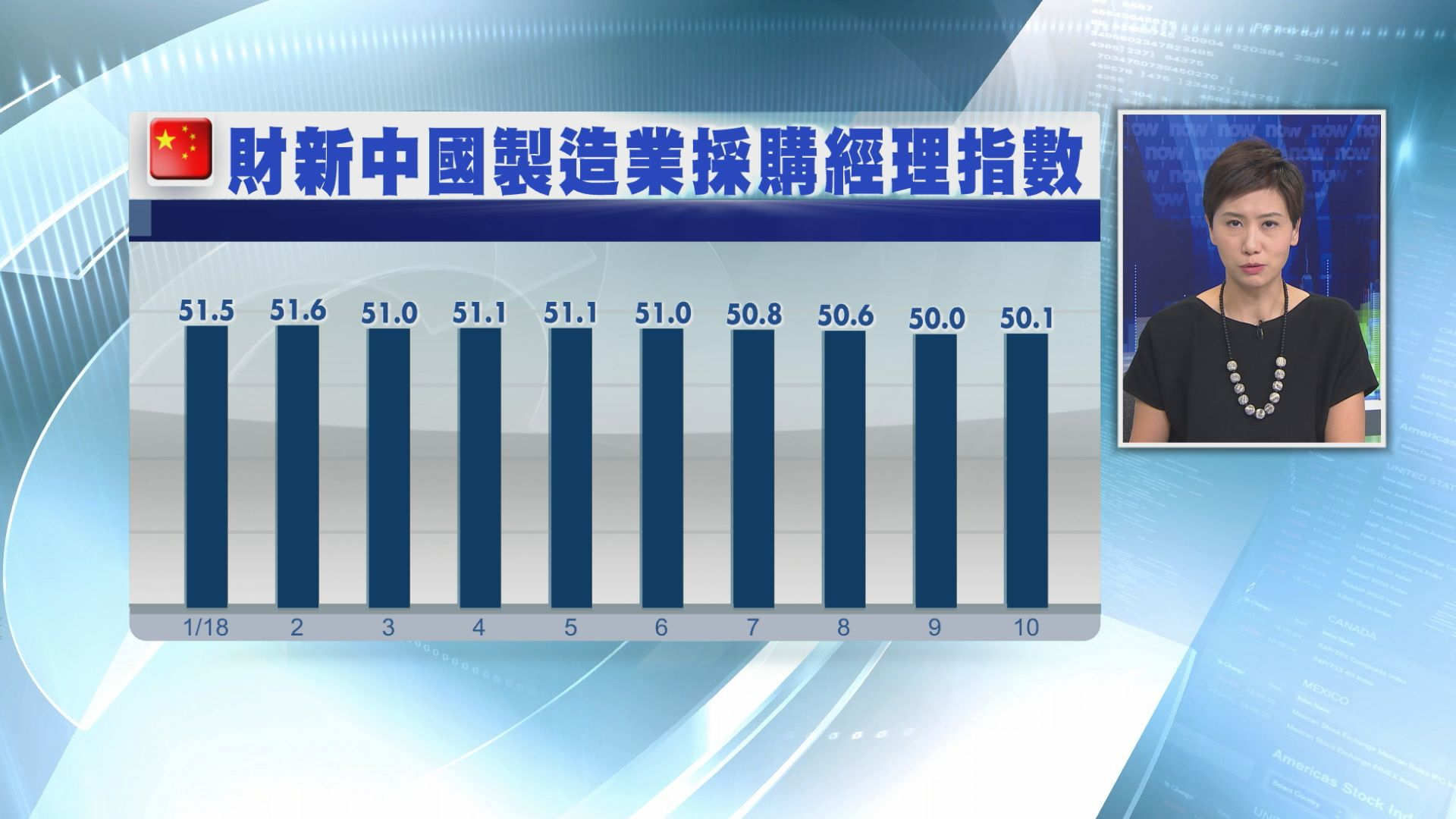 【勝於預期】財新製造業PMI回升至50.1