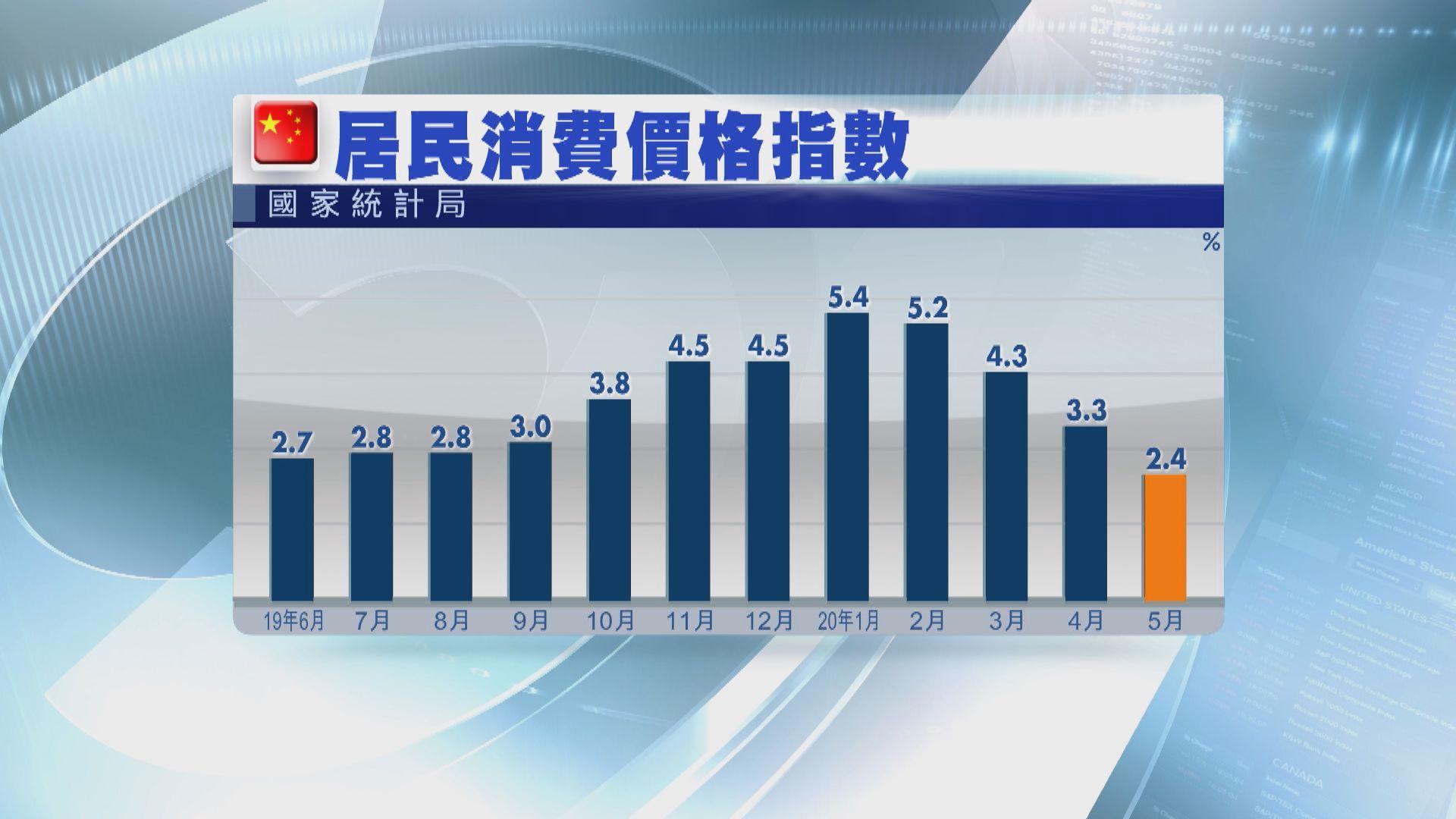 內地5月通脹升2.4% 連續四個月回落
