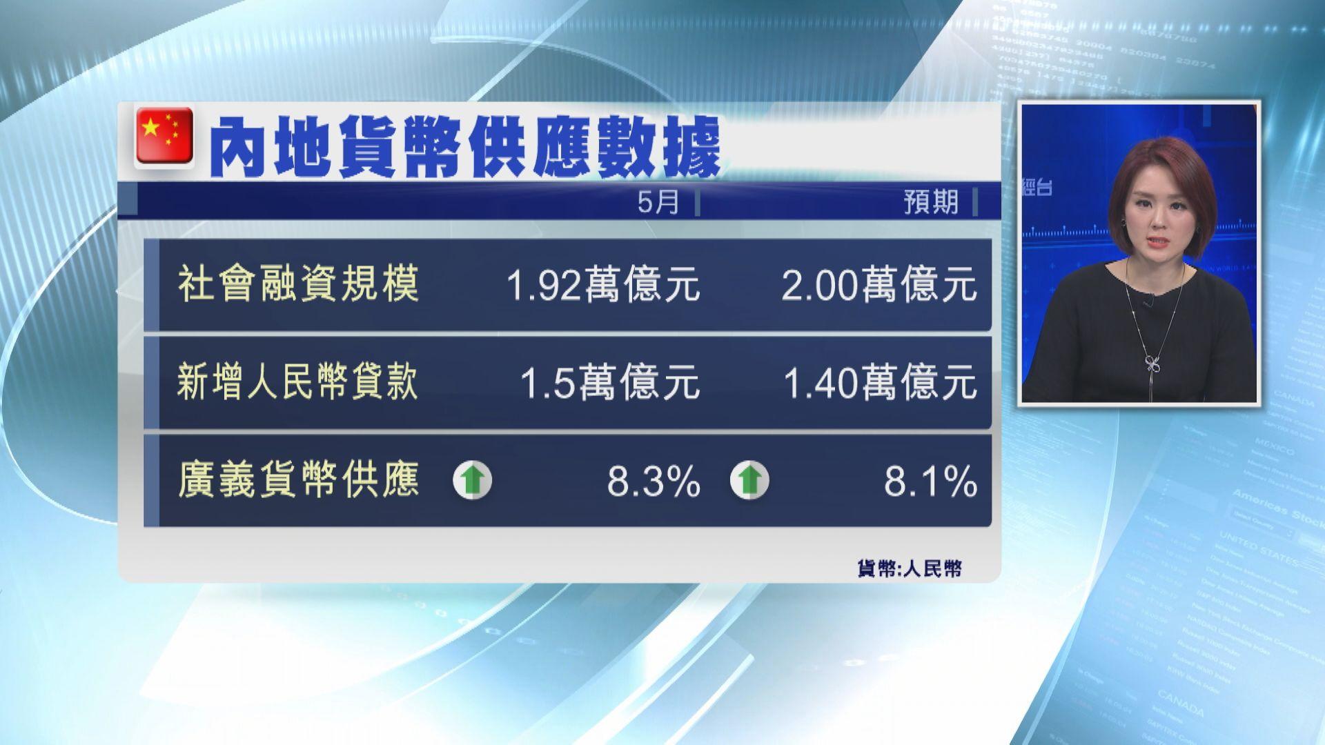 【遜預期】內地5月社融1.92萬億人幣