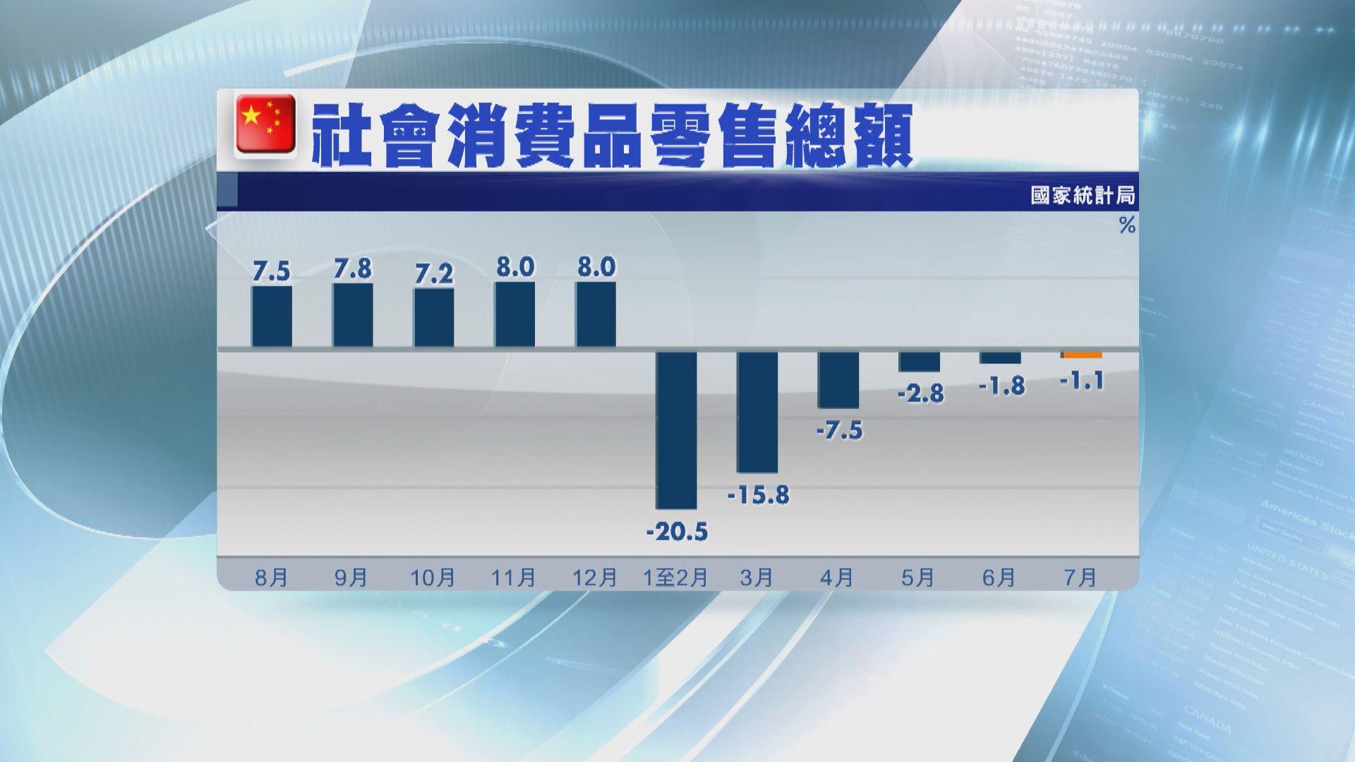 內地7月零售銷售及工業增加值遜預期