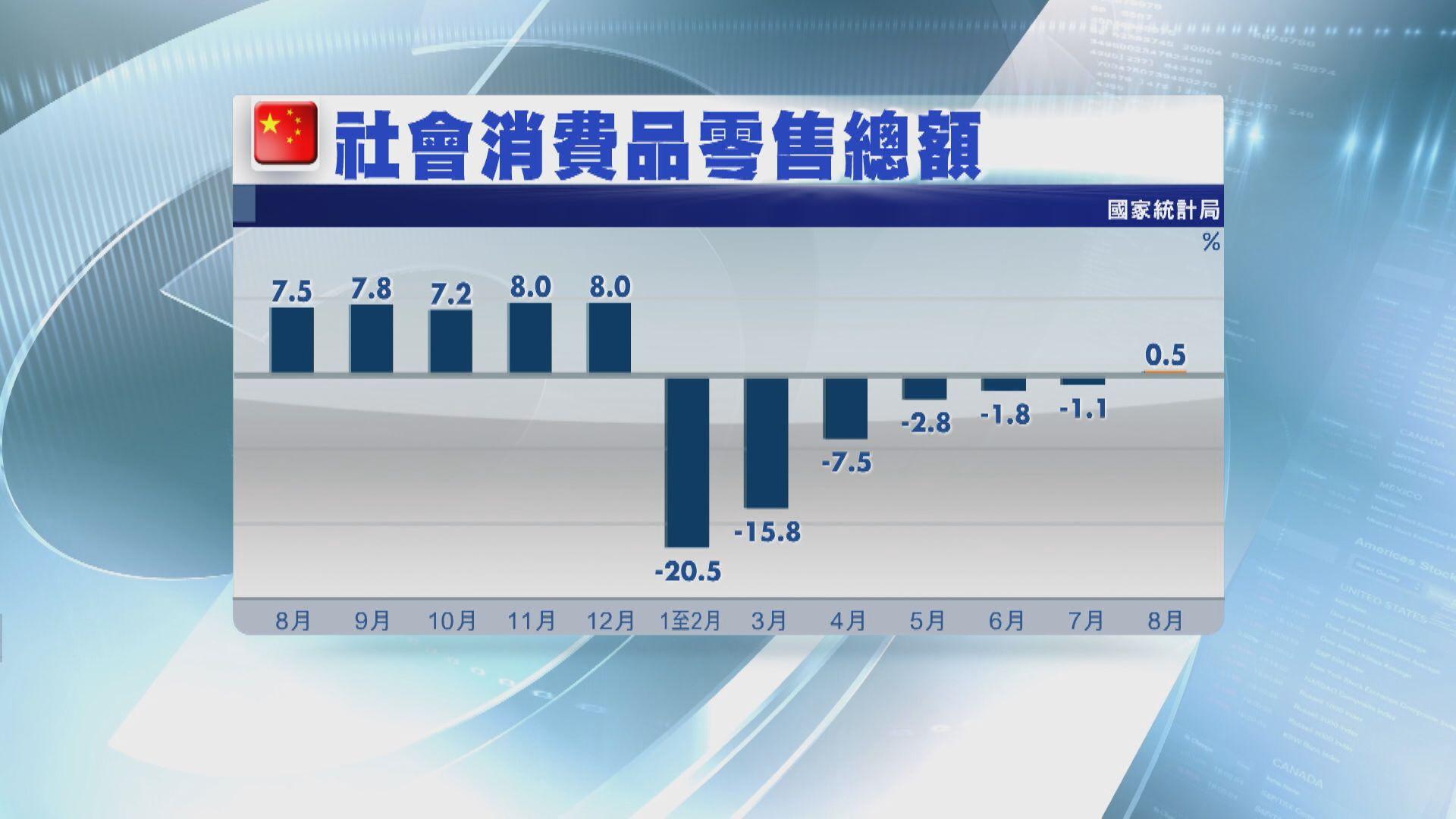 內地上月零售銷售及工業增加值 均勝預期