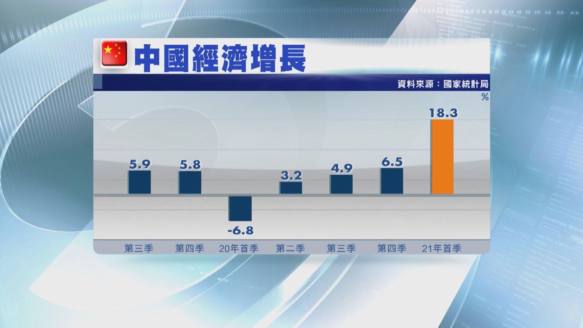 倘中國經濟增長預測被下調恐釀震盪