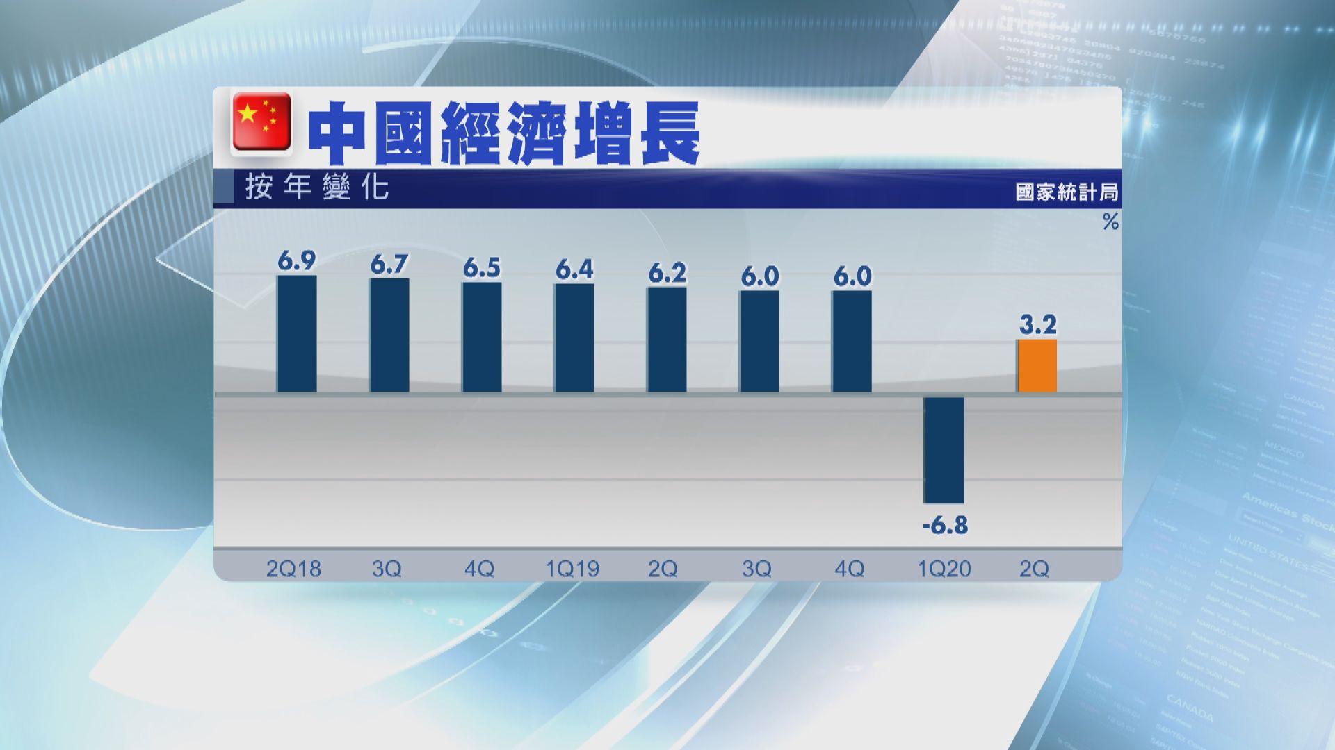 中國第二季經濟增長3.2% 勝預期