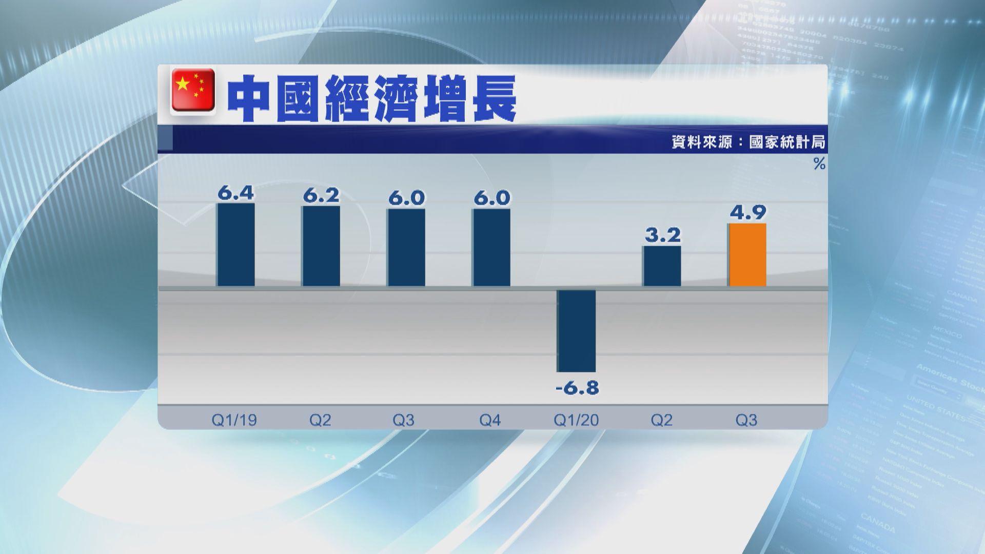 中國第三季經濟增長百分之4.9