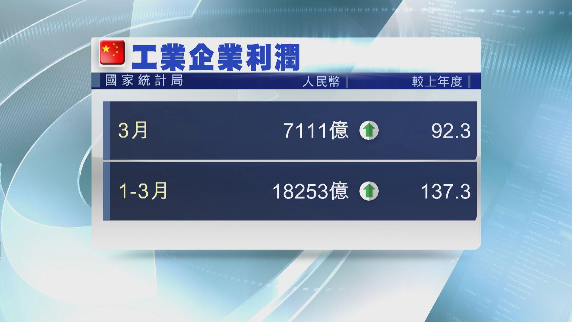 內地3月工業企業利潤增92%