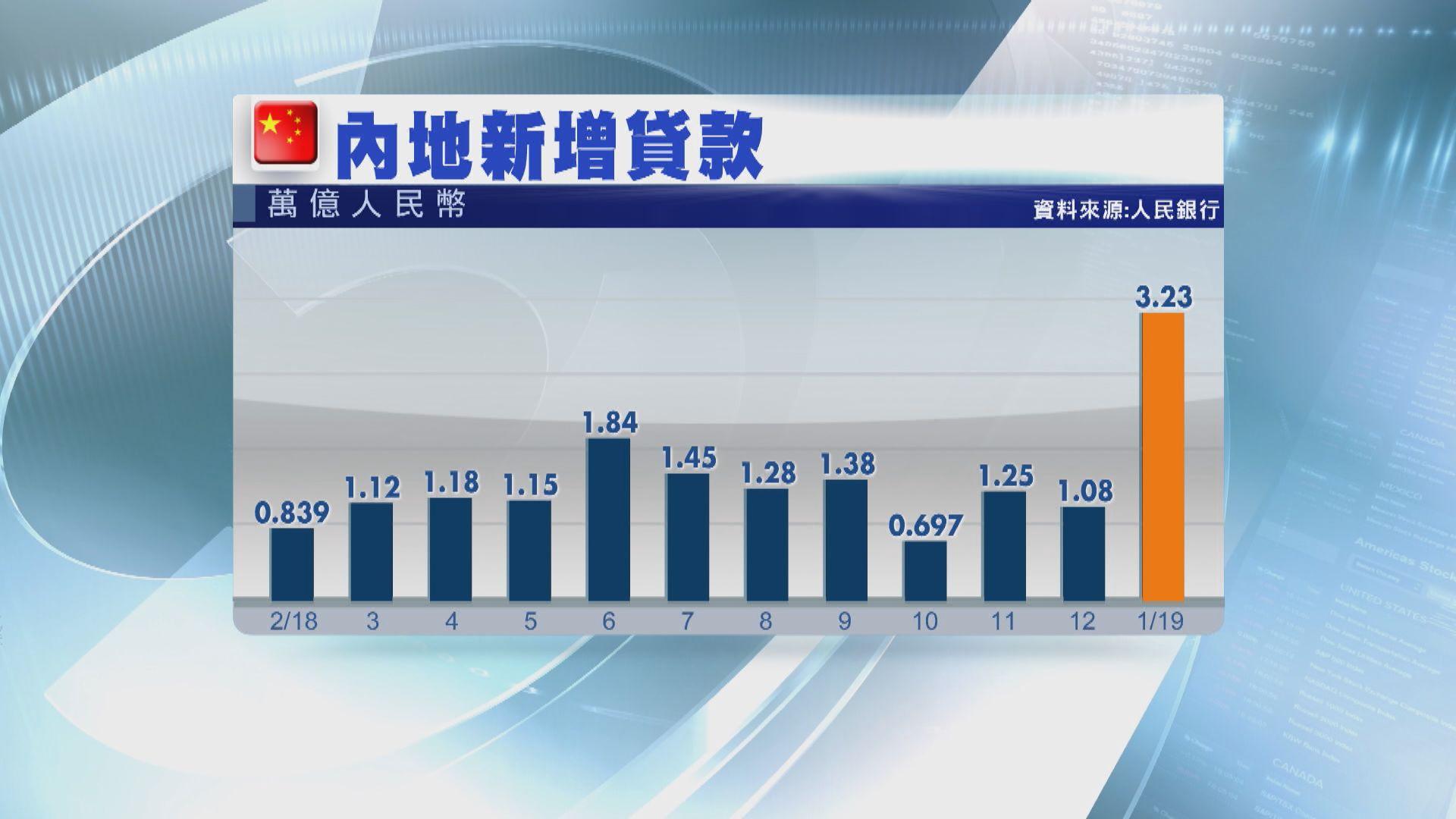 【創單月新高】內地1月新增貸款3.23萬億