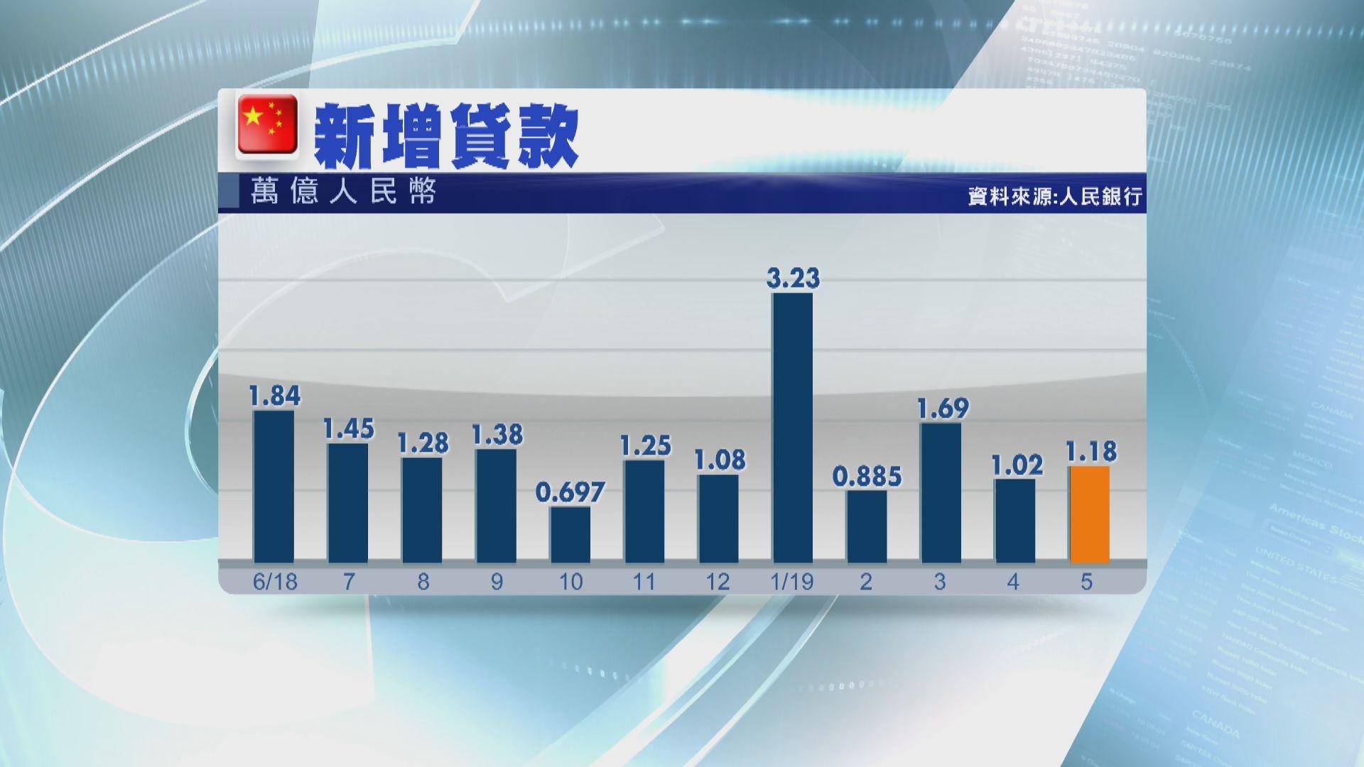 【低於預期】內地5月新增貸款1.18萬億人幣