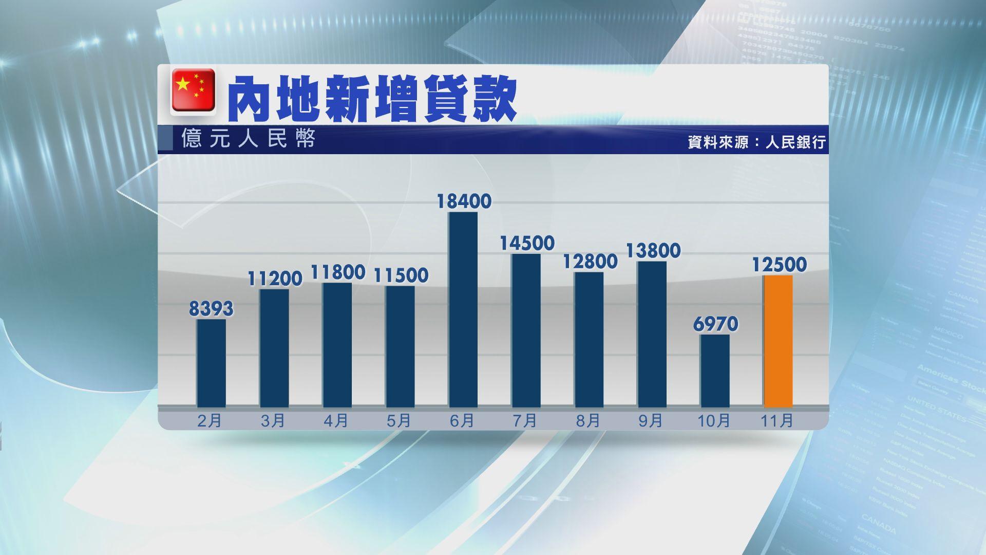 【高於預期】內地上月新增貸款1.25萬億人幣