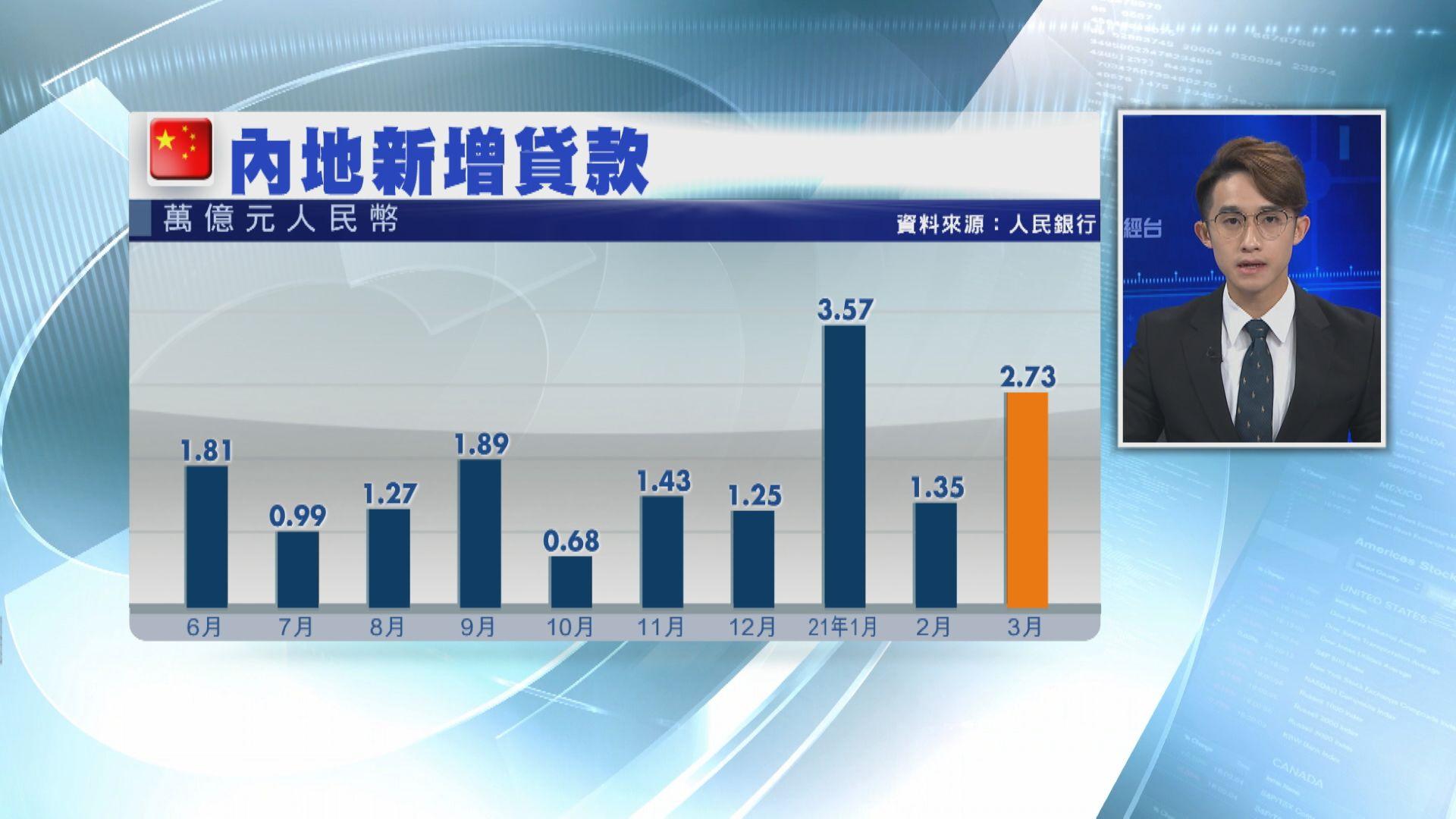 內地上月新貸2.73萬億人幣 增逾倍