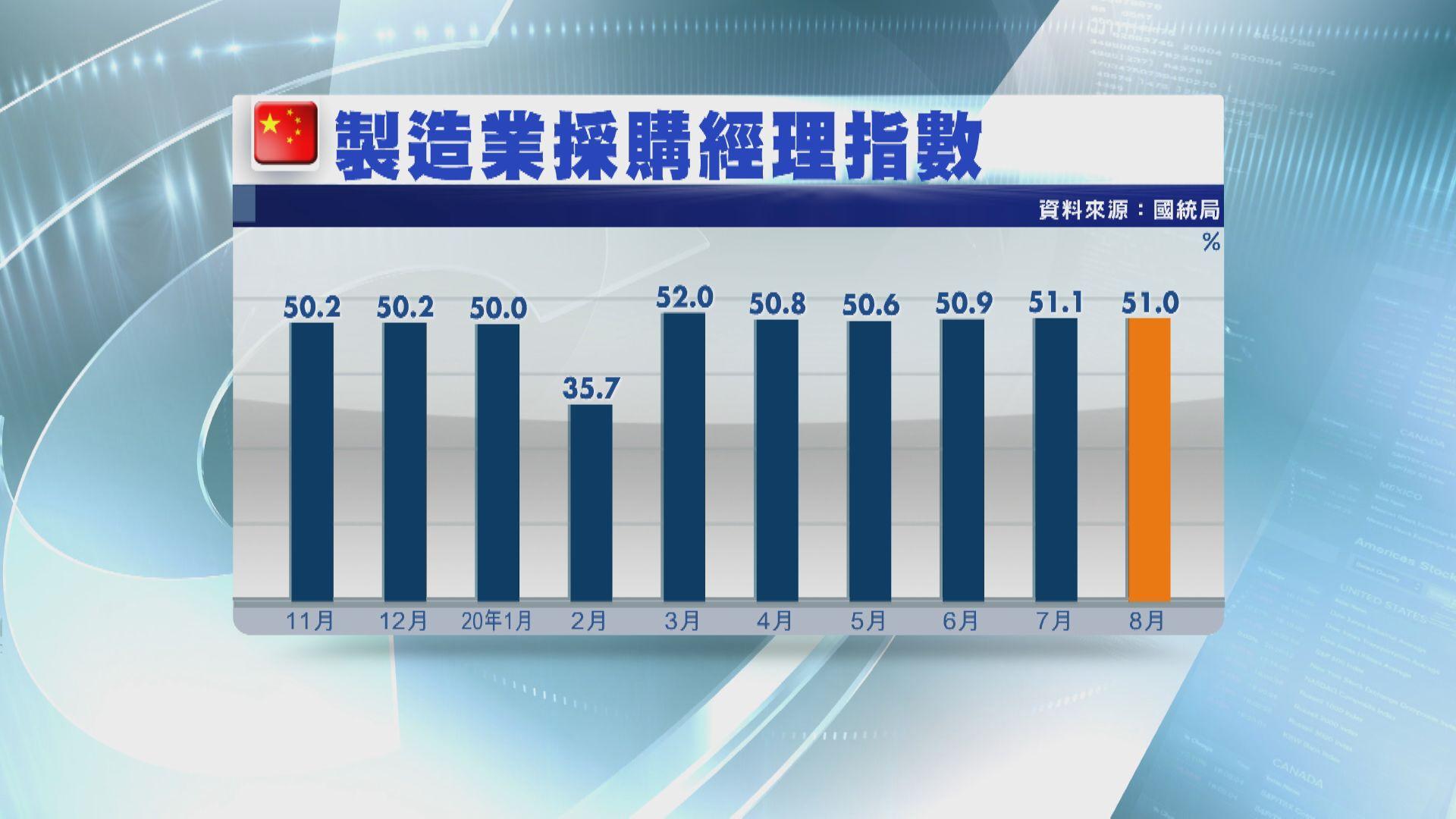 8月官方製造業PMI回落 遜預期