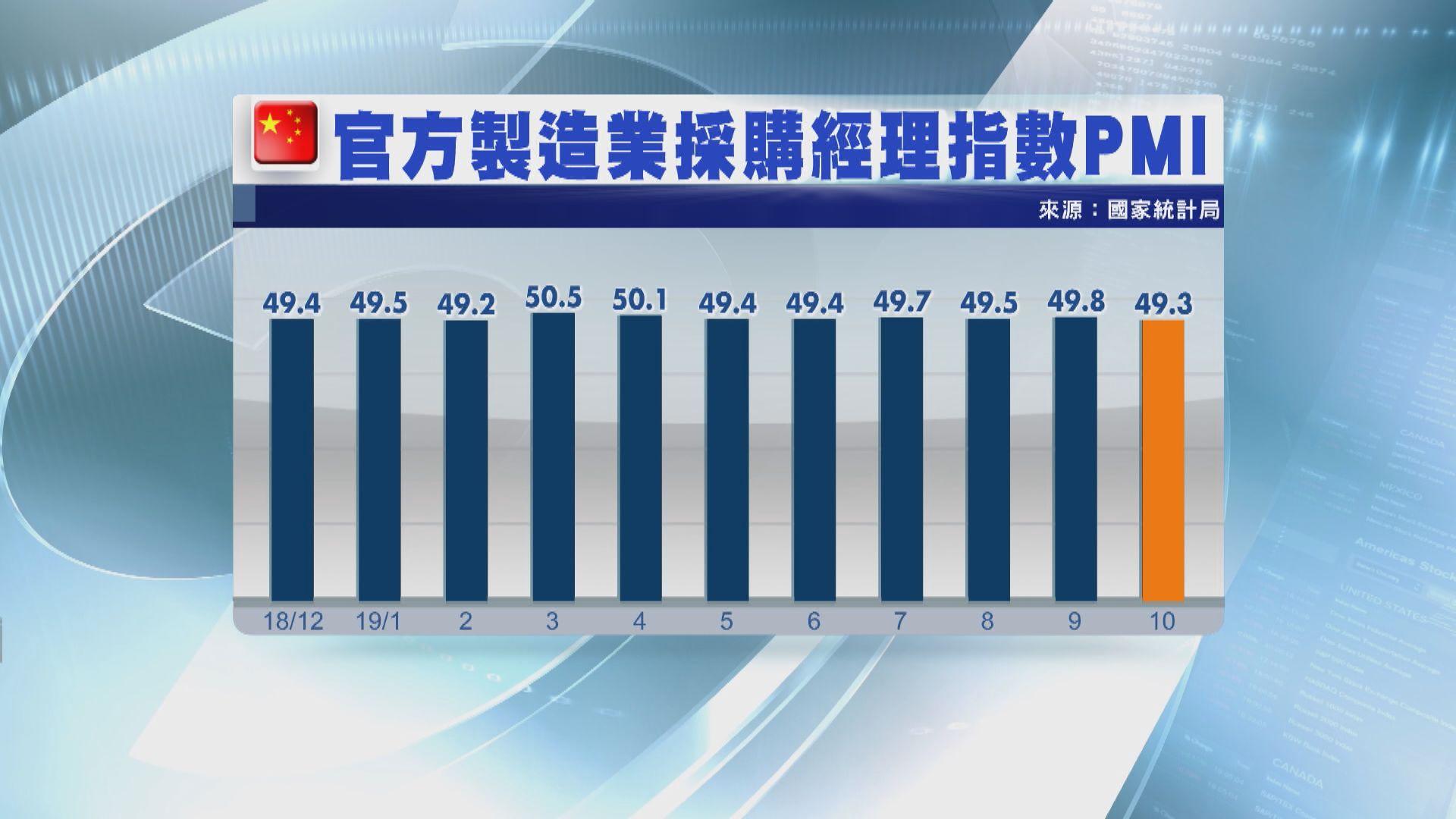 【內地數據】內地10月官方PMI跌至49.3 見8個月低位