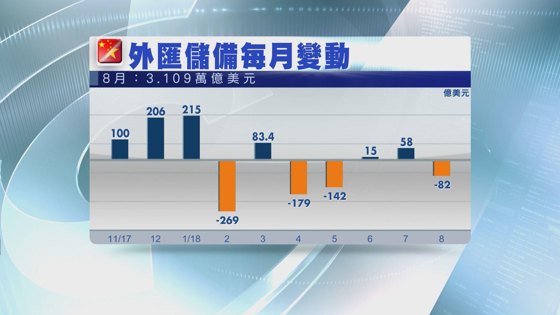 【略低於預期】內地上月外儲跌至約3.1萬億美元