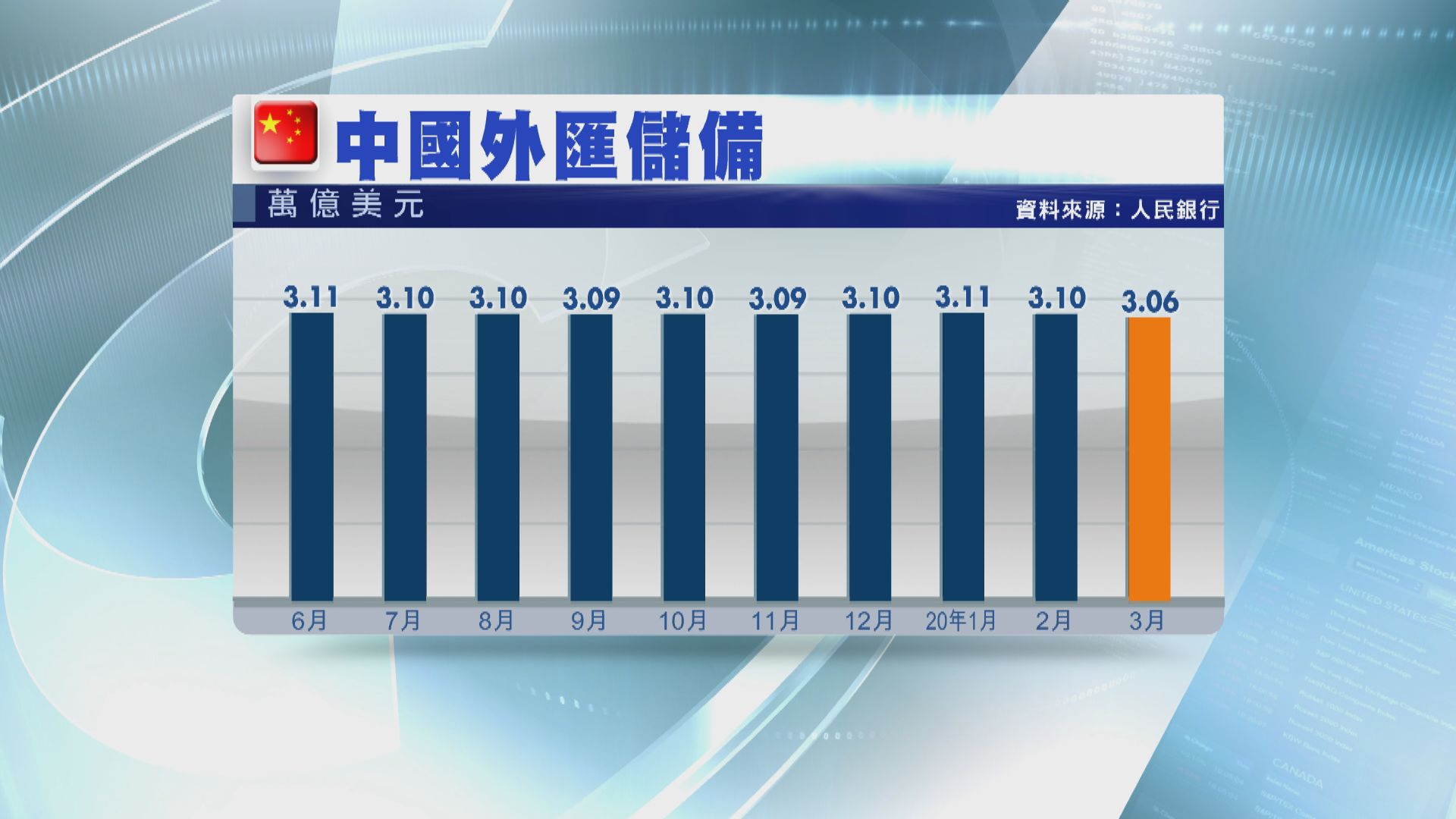 【中國經濟】內地上月外匯儲備連續第二個月回落