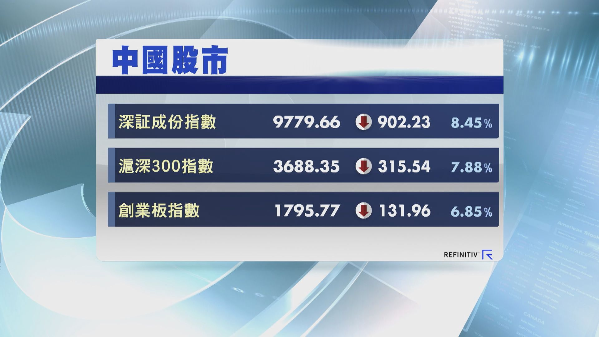 【鼠年復市】疫情陰霾拖累內地主要股指數急跌6%至8%
