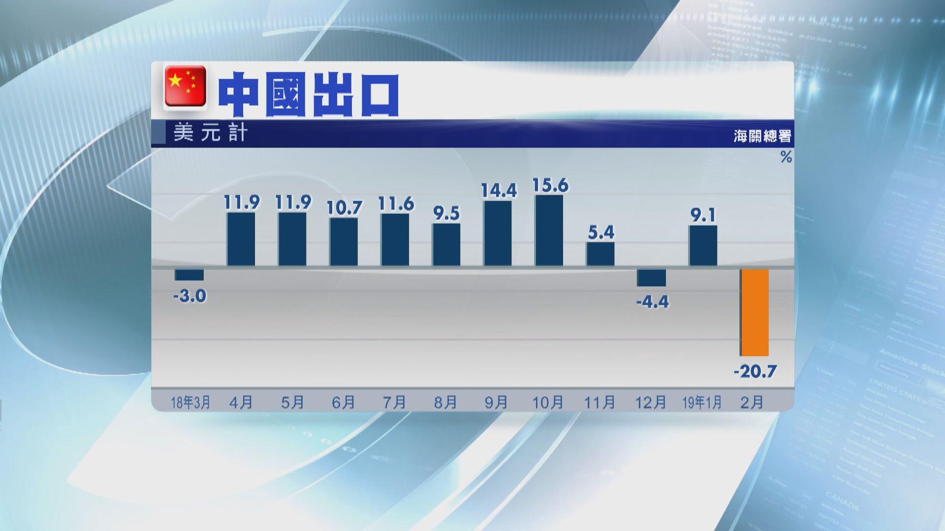 【貿戰影響】內地2月進出口均遠遜預期
