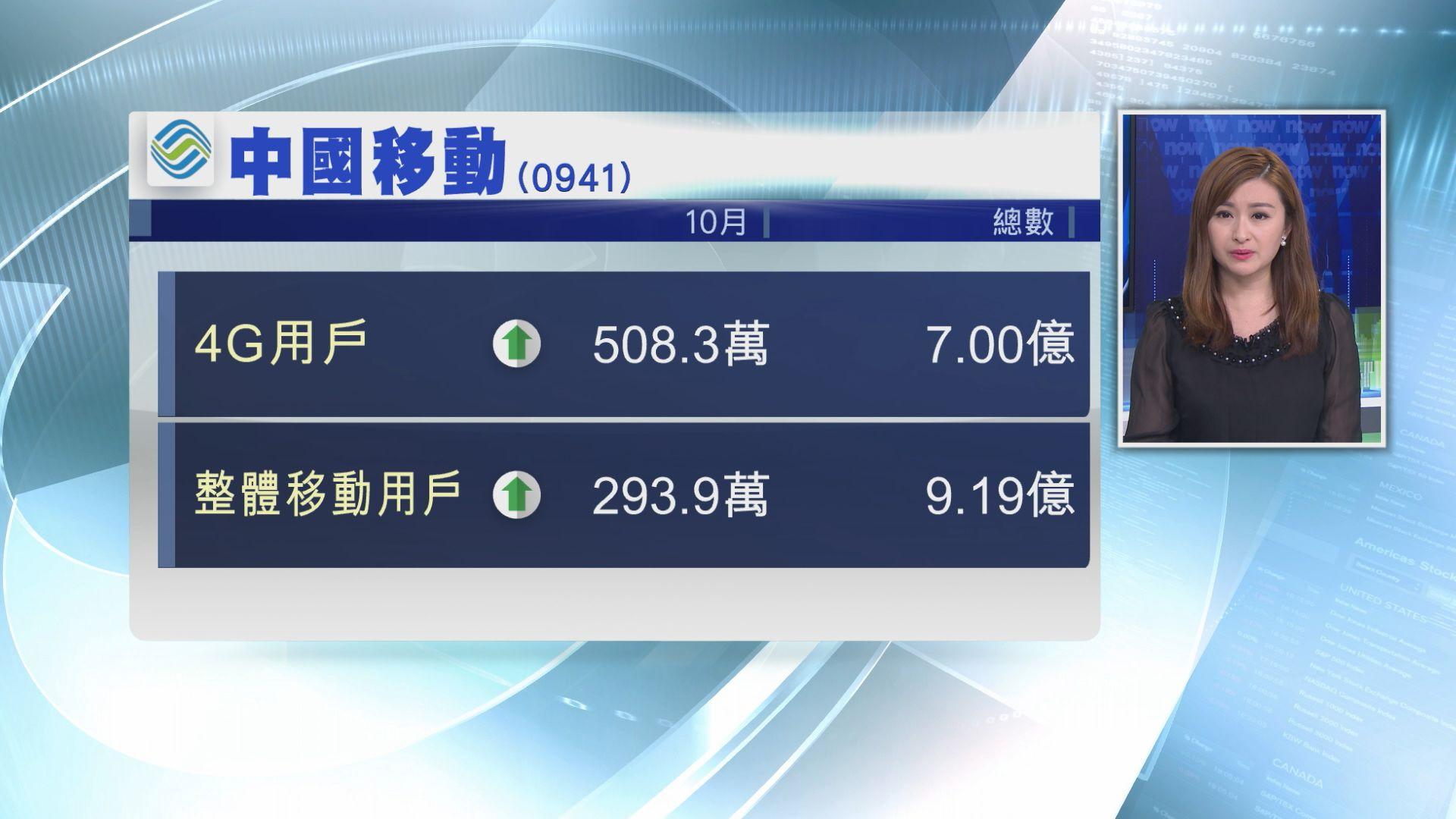 【首破七億戶】中移4G上客續放緩