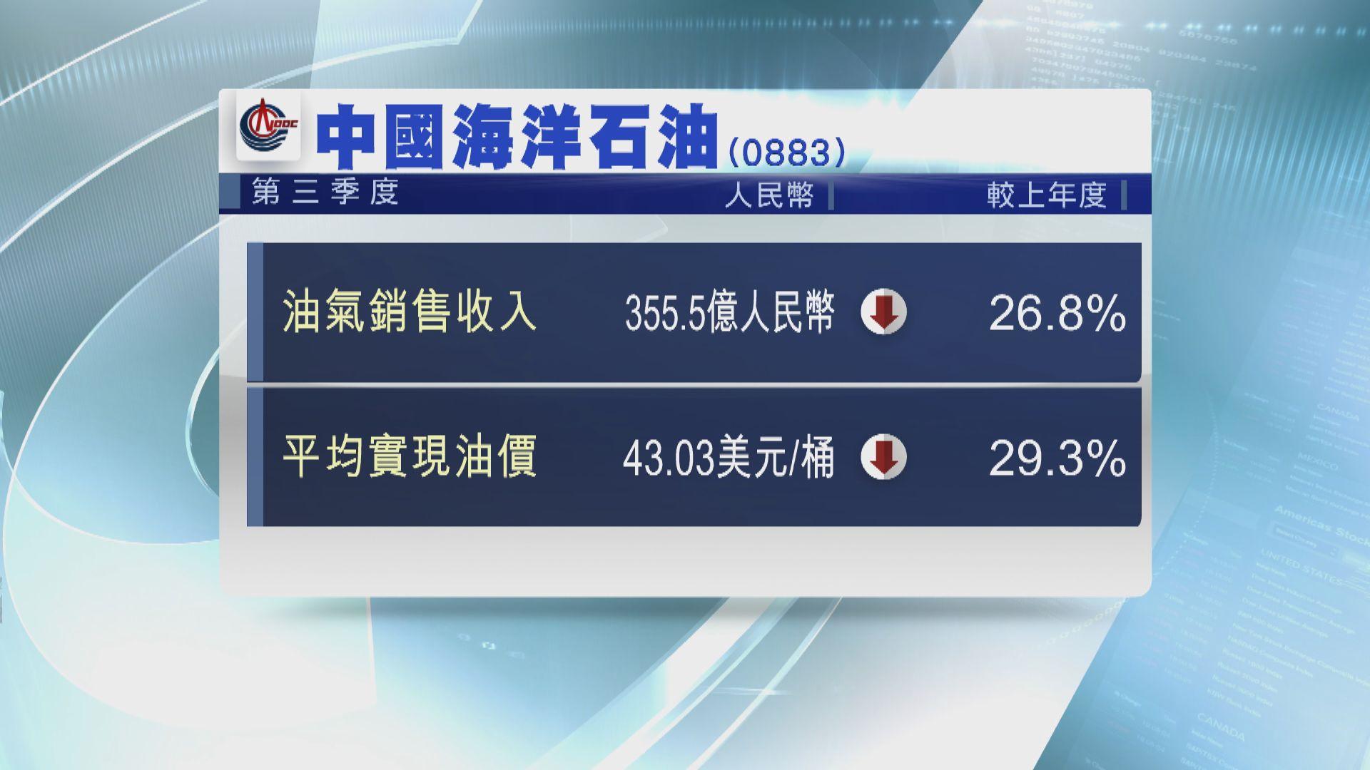 中海油第三季油氣銷售收入 跌26%