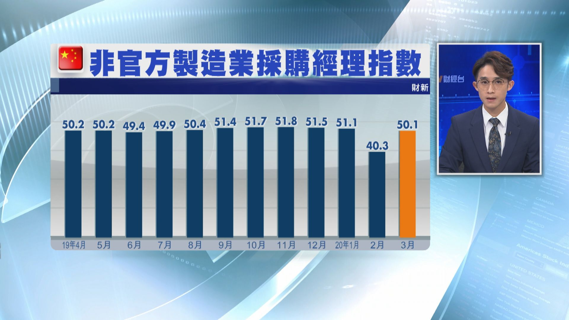【勝預期】財新PMI報50.1 重回盛衰分界線之上