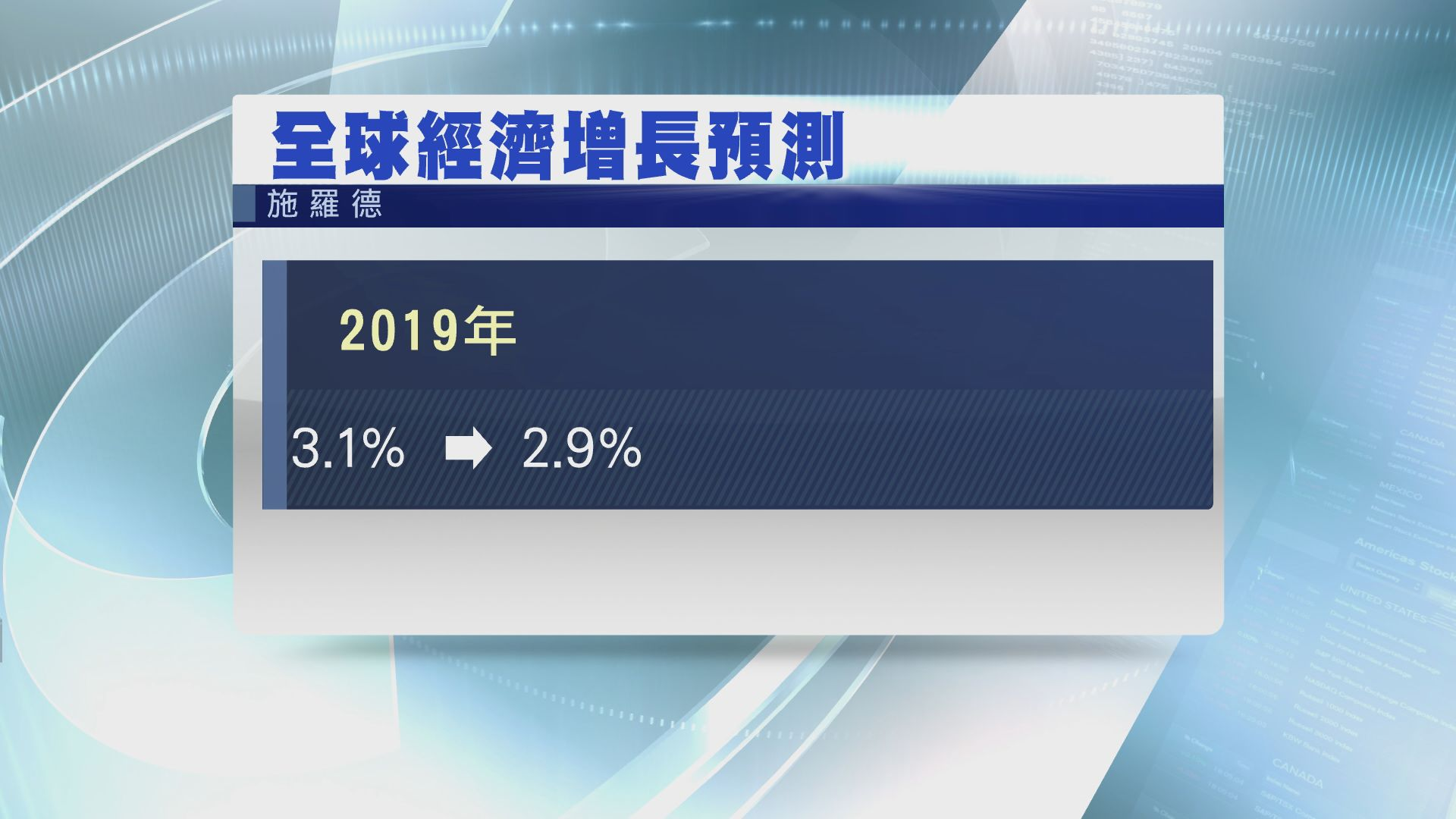 【出年點睇?】施羅德降環球經濟增長預測至2.9%