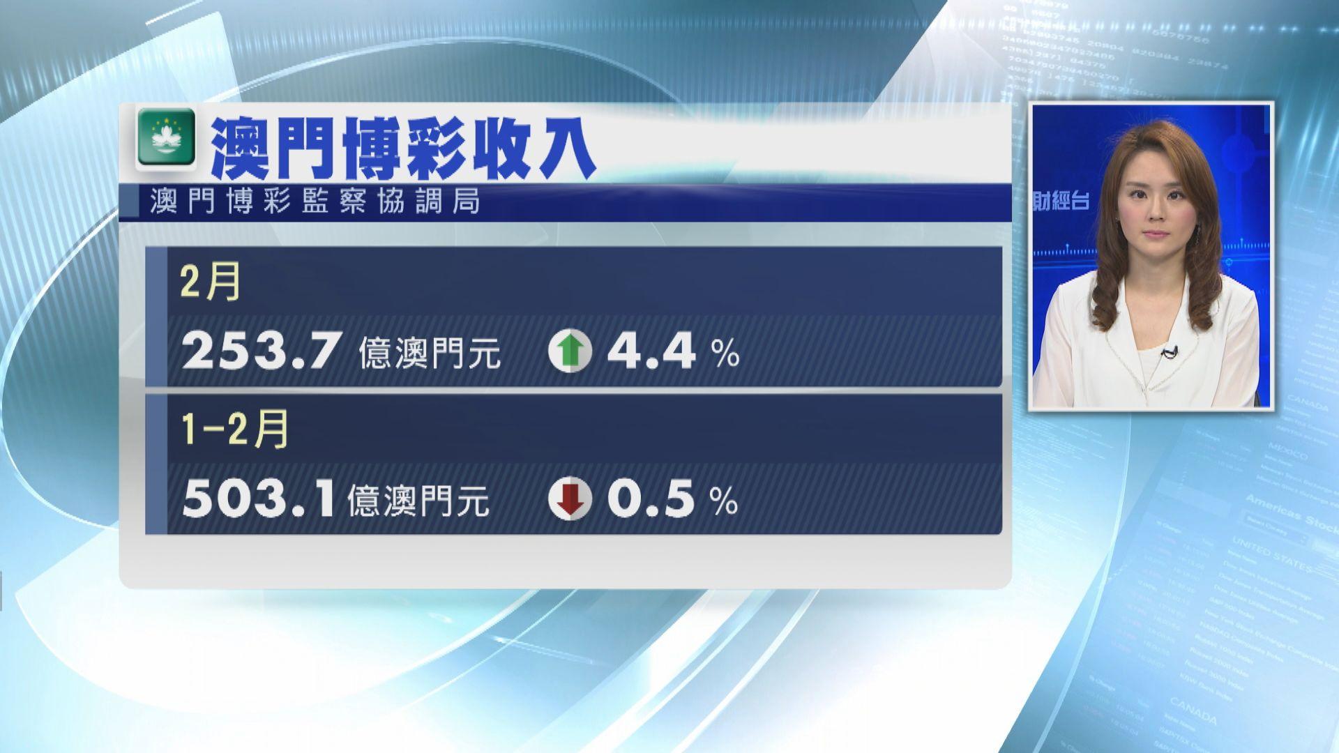 【低於預期】澳門2月博彩收入增4.4%
