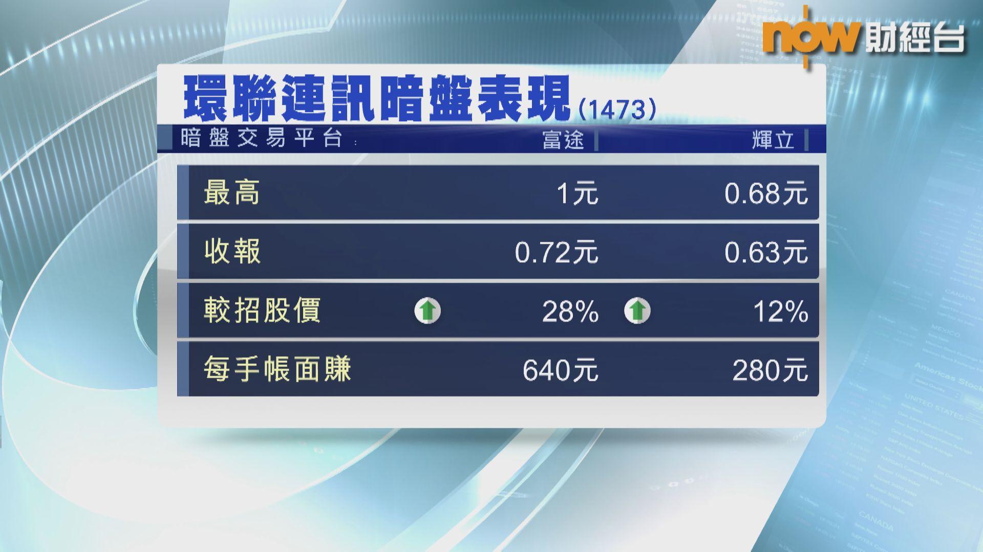 環聯連訊暗盤曾炒高78%